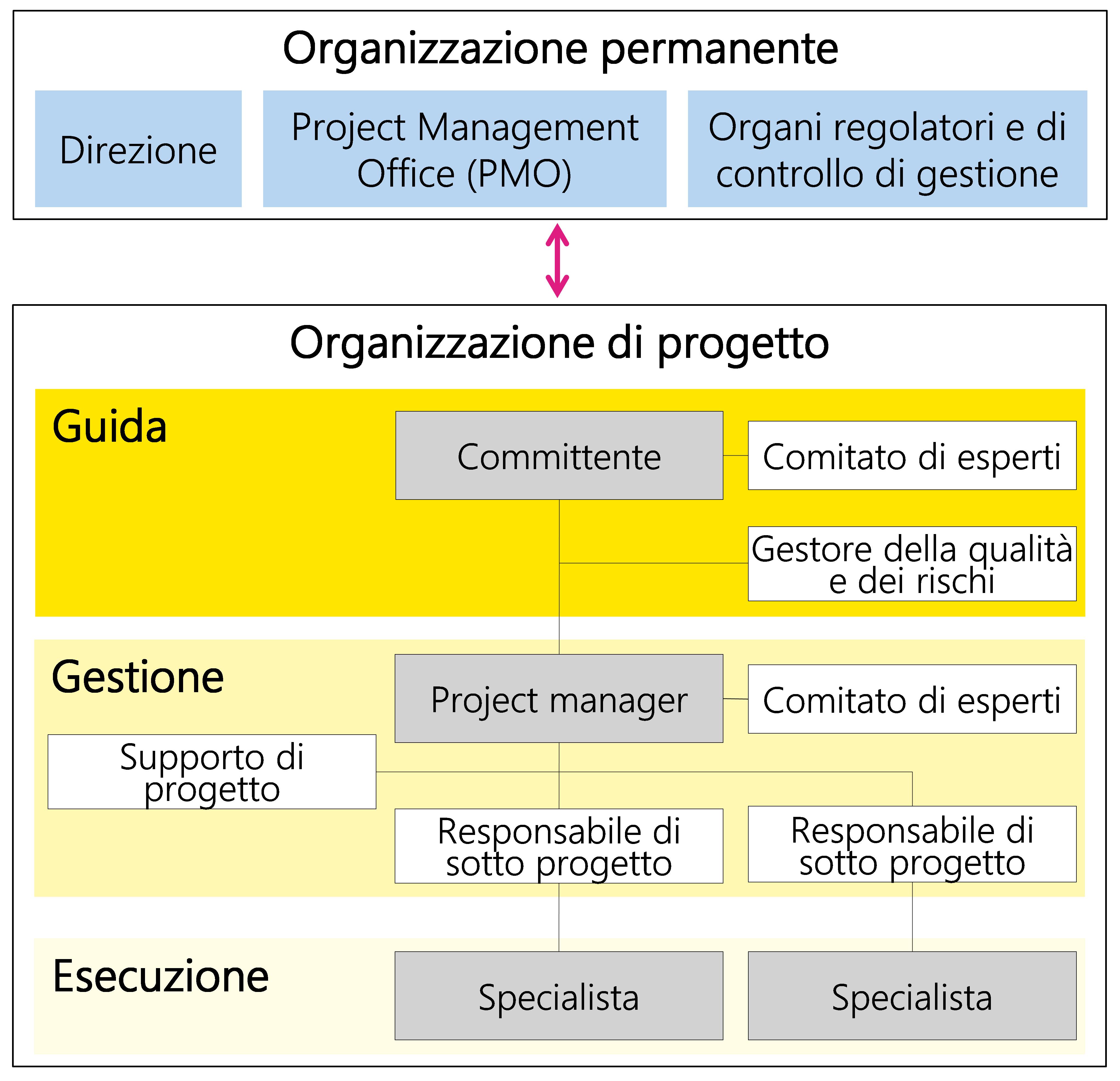 Figura 22: Esempio di organizzazione di progetto con vari ruoli
