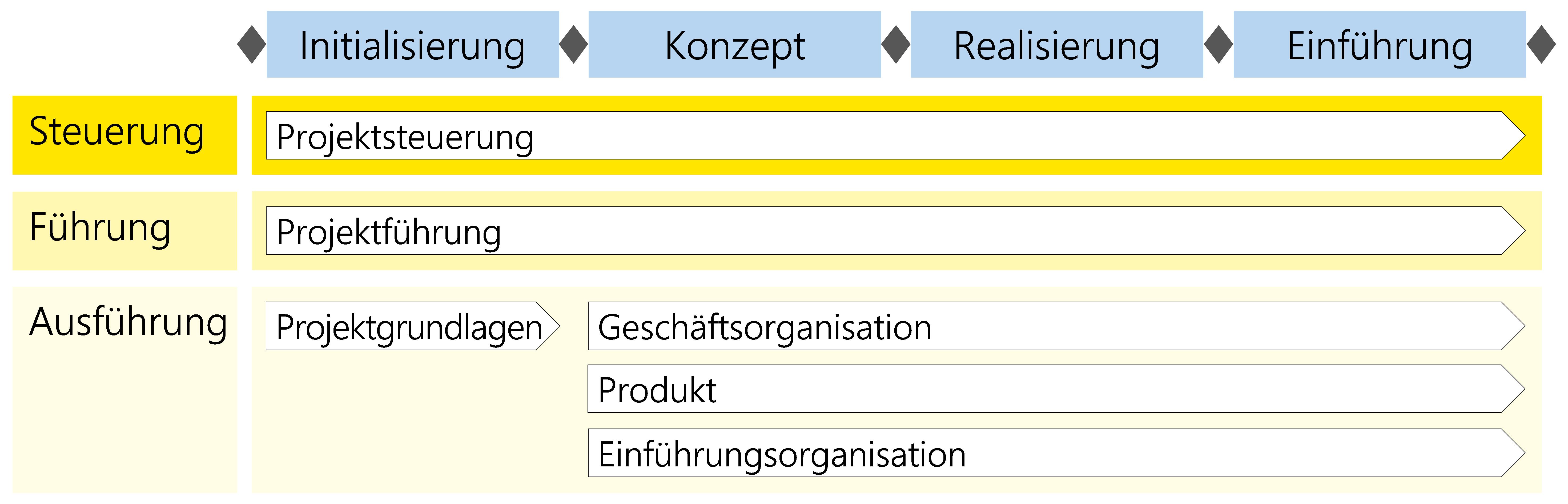 Abbildung 11: Module im Kontext des Szenarios Dienstleistung/Produkt