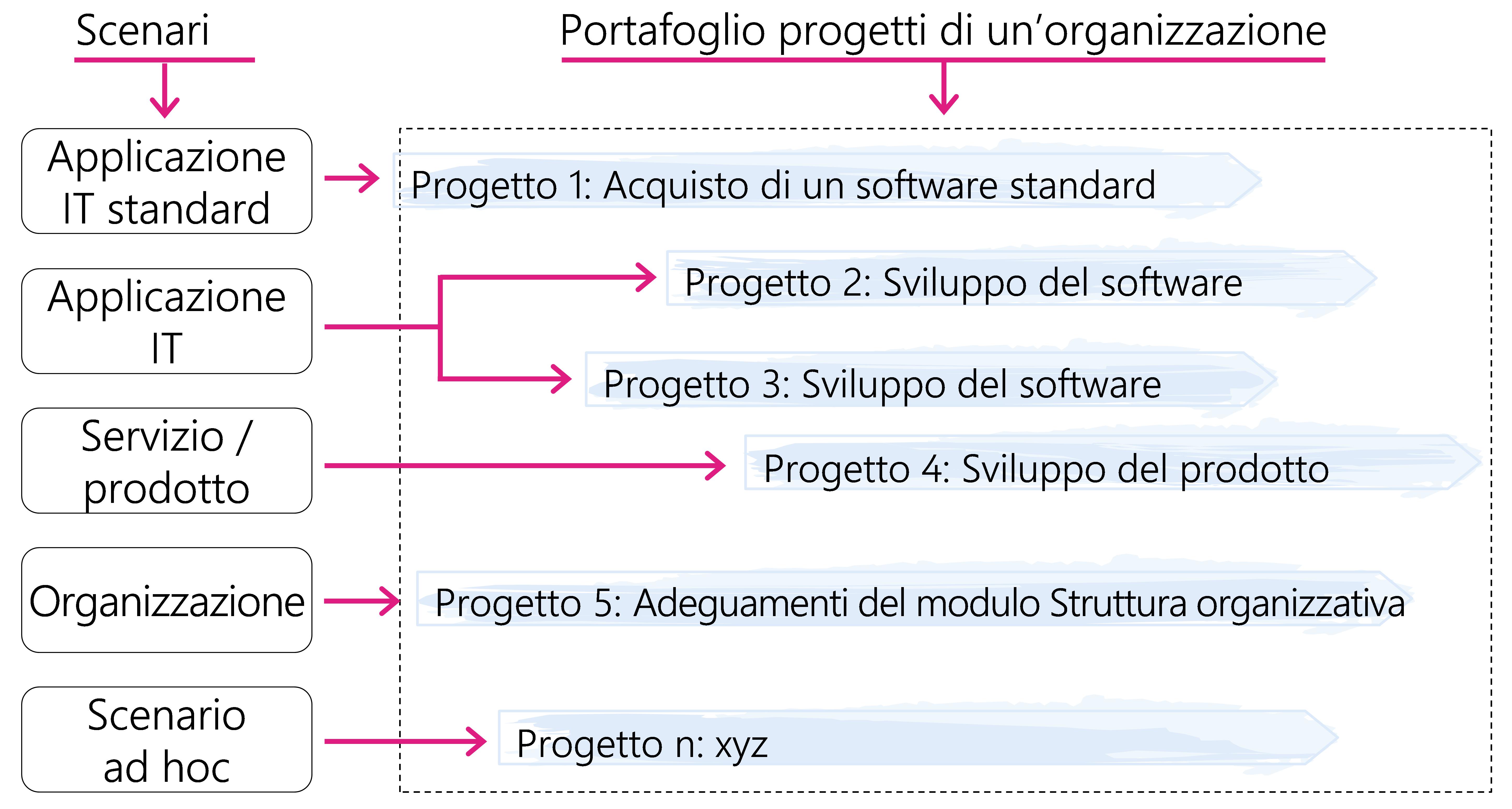 Figura 1: Scenari e portafoglio progetti di un'organizzazione