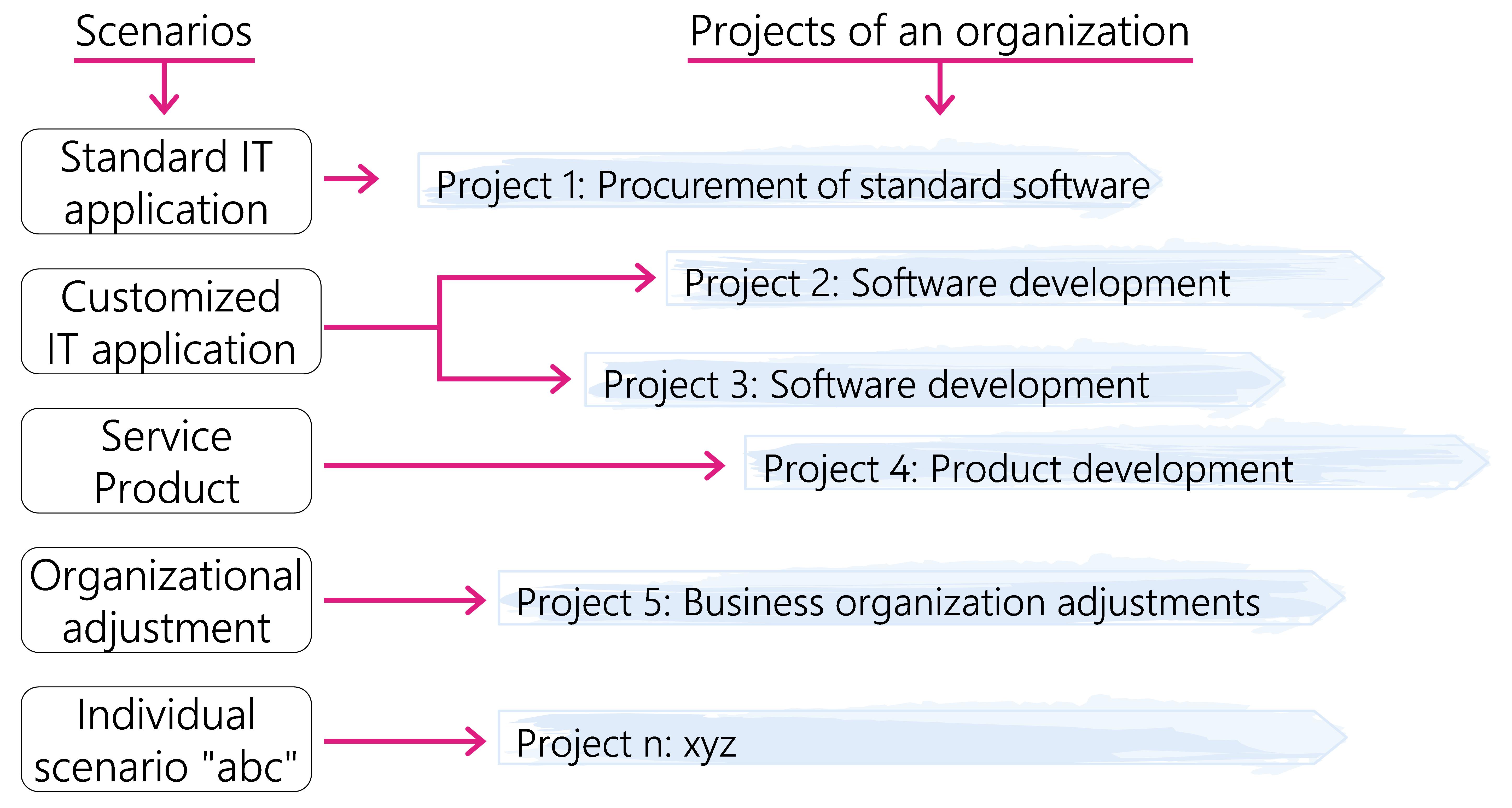 Figure 9:  Application of standard and user-defined scenarios