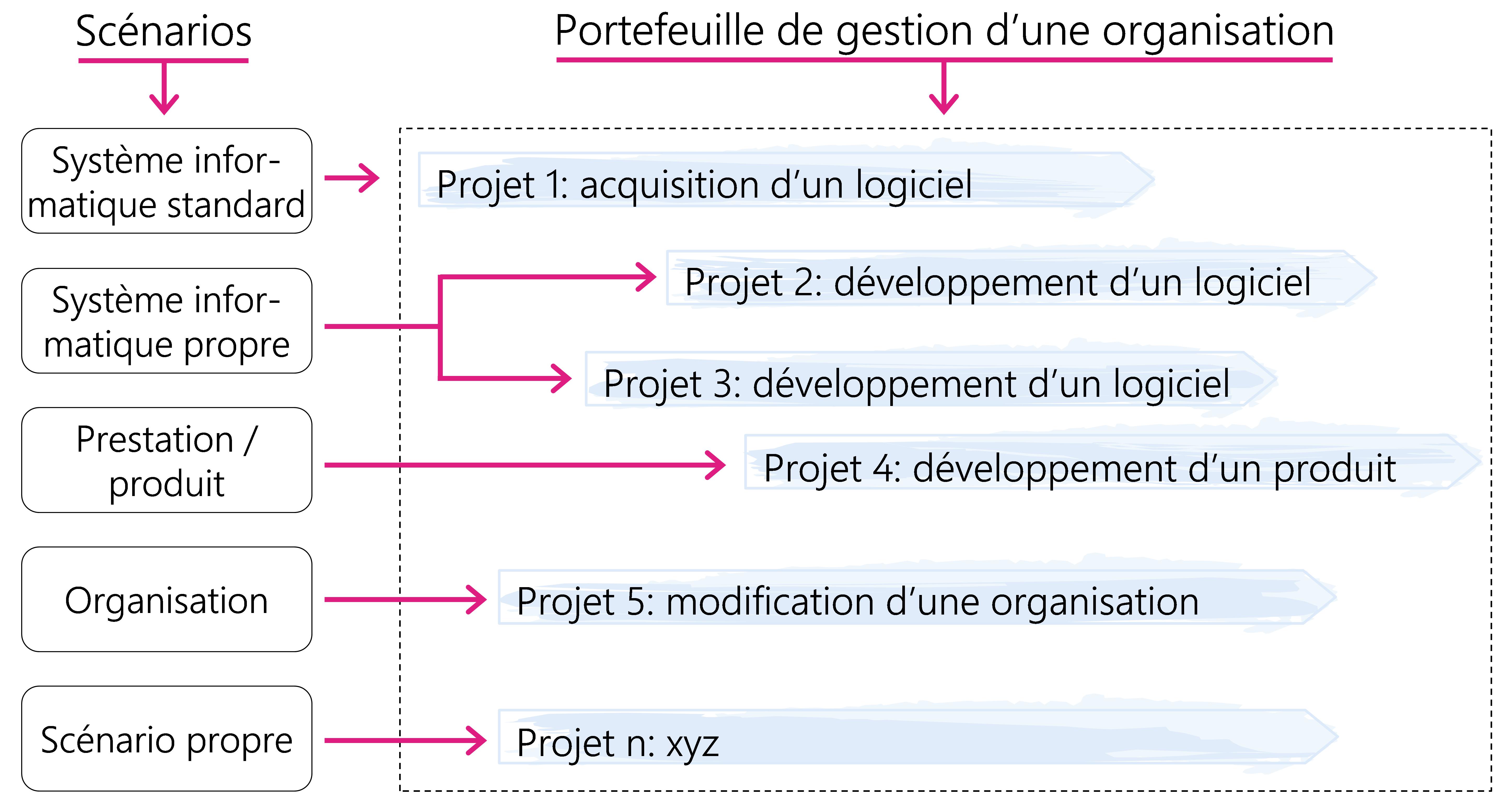 Figure1: Scénarios et portefeuille de projets