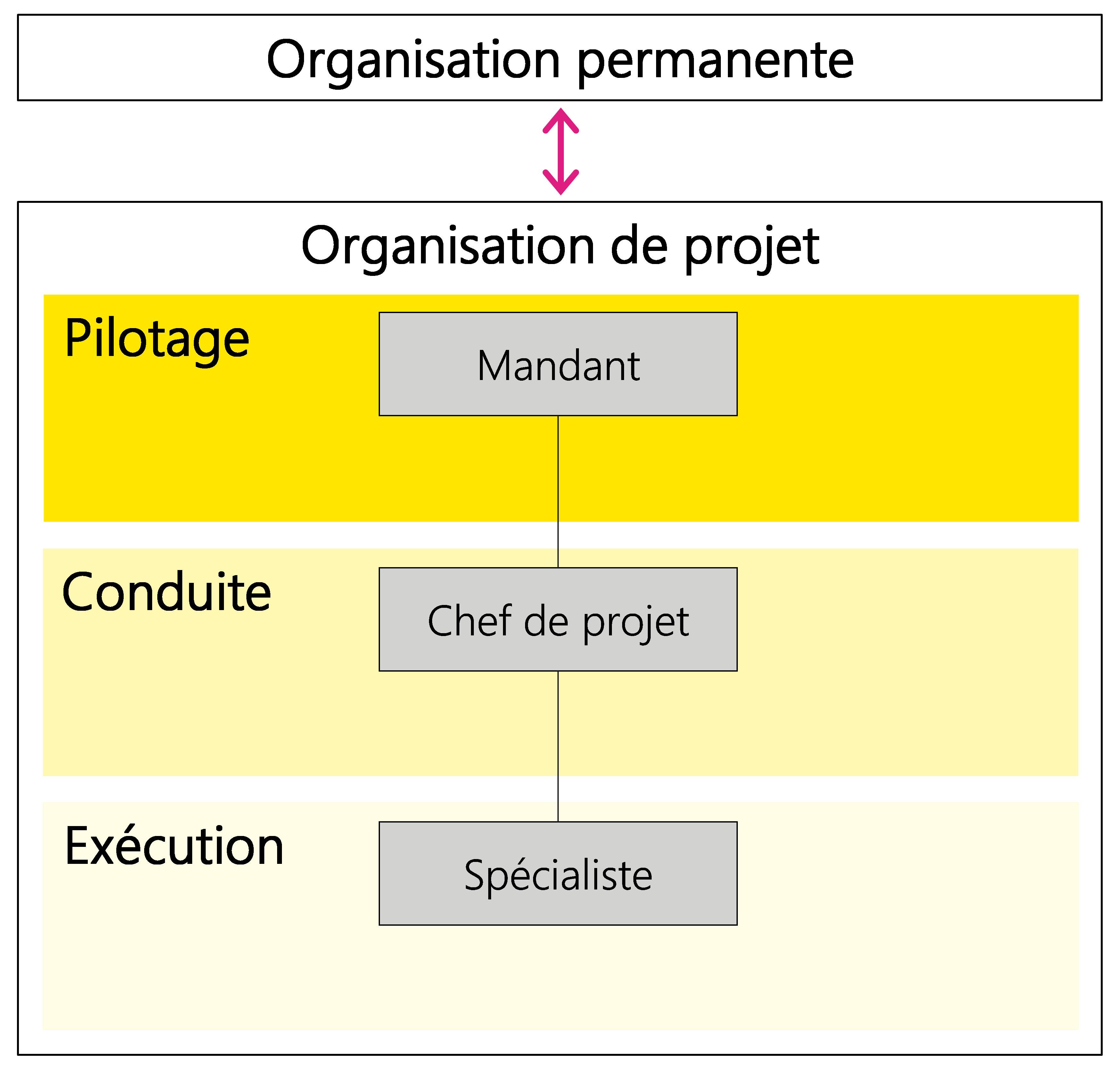 Figure 4: Relation entre l'organisation permanente et l'organisation de projet