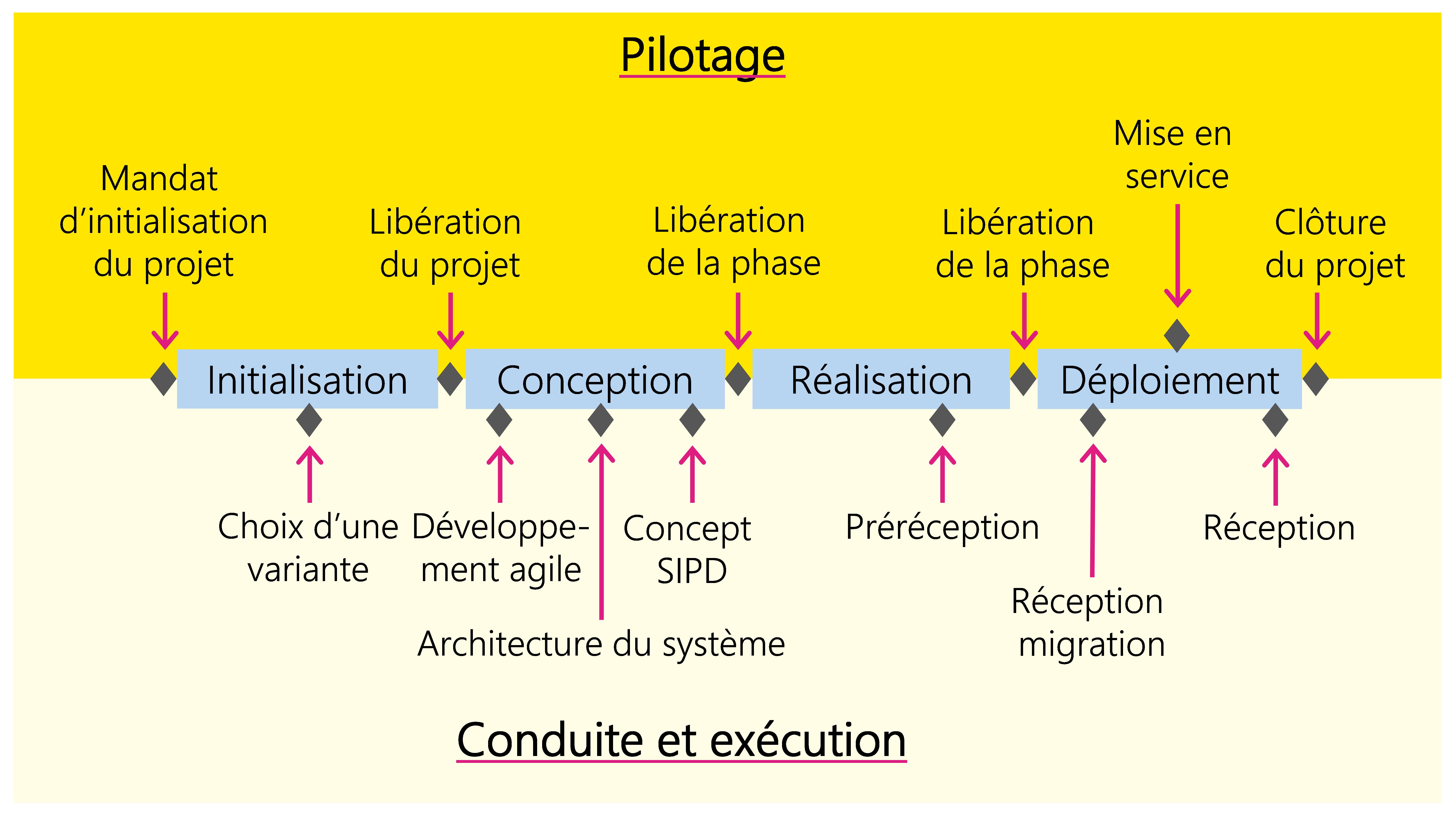 Figure 13: Phases et jalons du scénario «Système informatique propre»