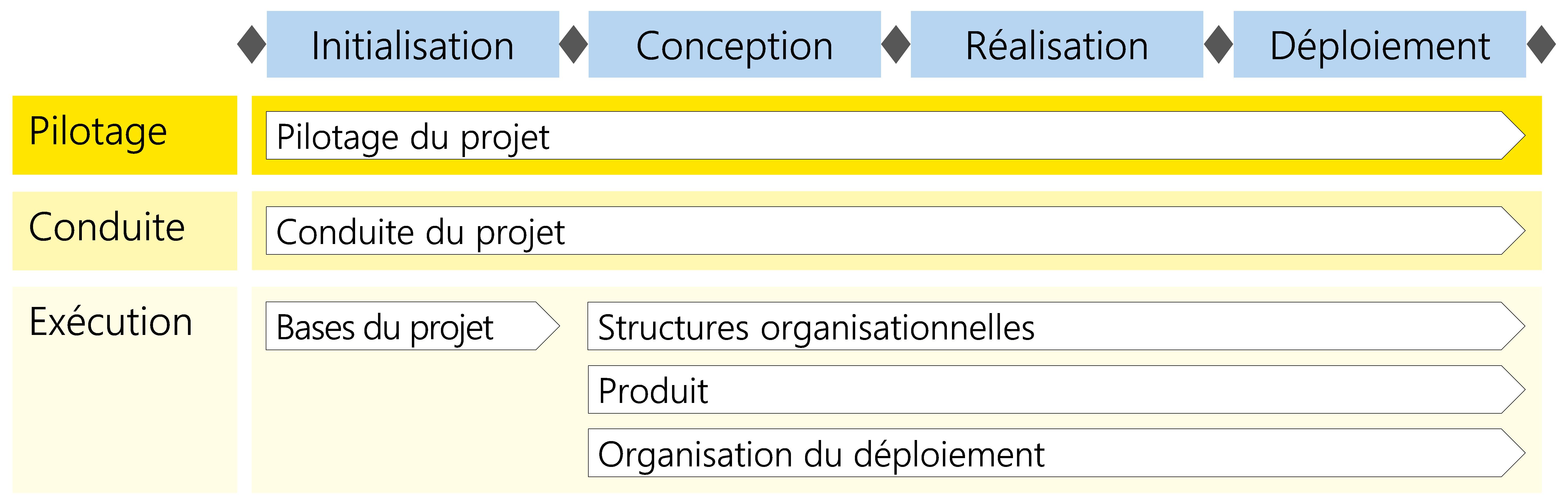 Figure 11: Modules du scénario «Prestation/produit»