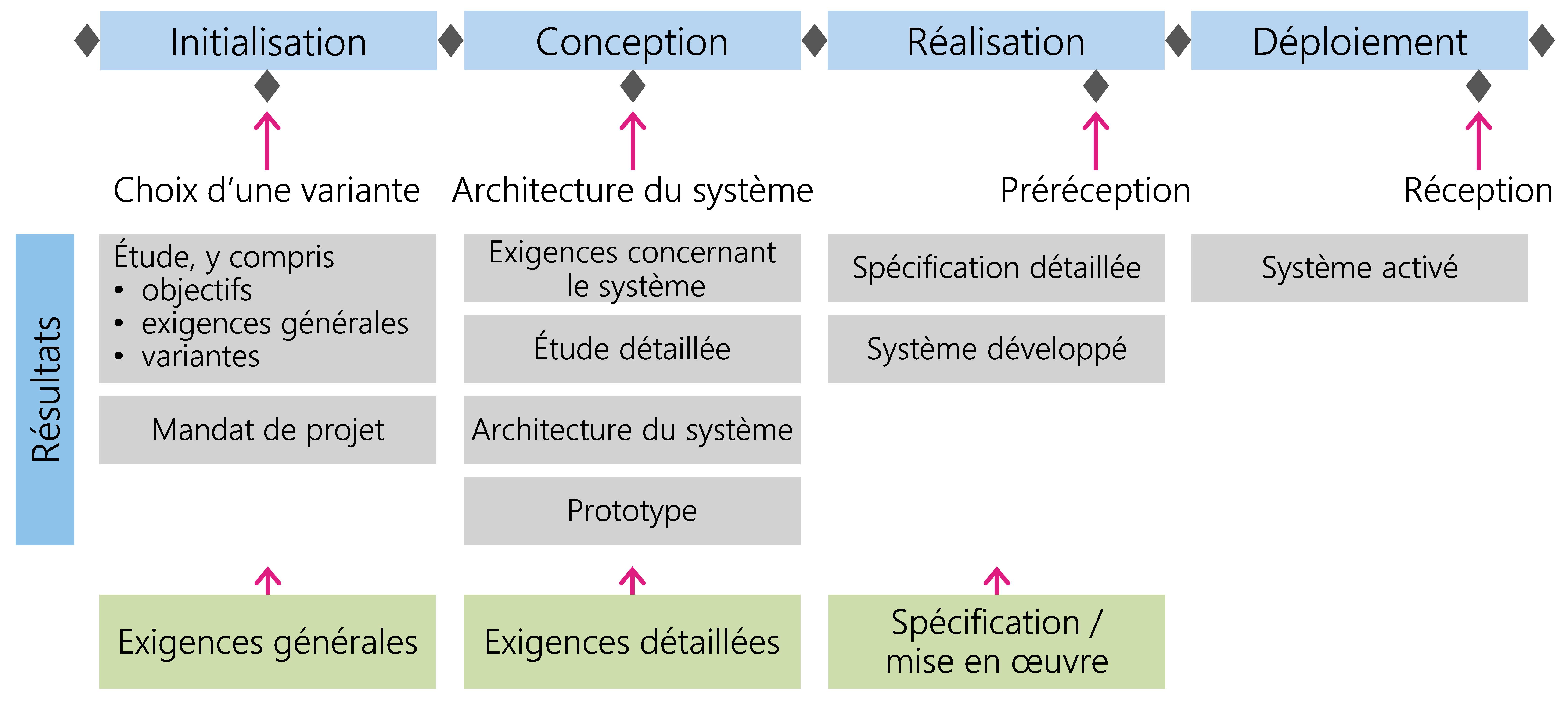 Figure 17: Résultats concernant un système informatique au cours du projet
