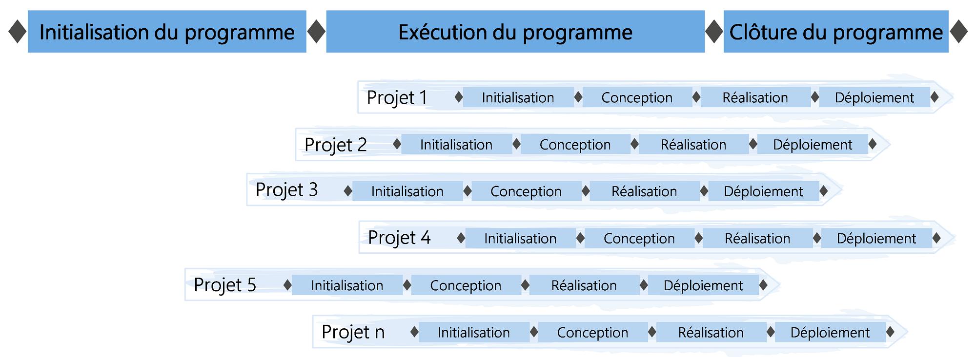 Figure4: Modèle de phases du programme