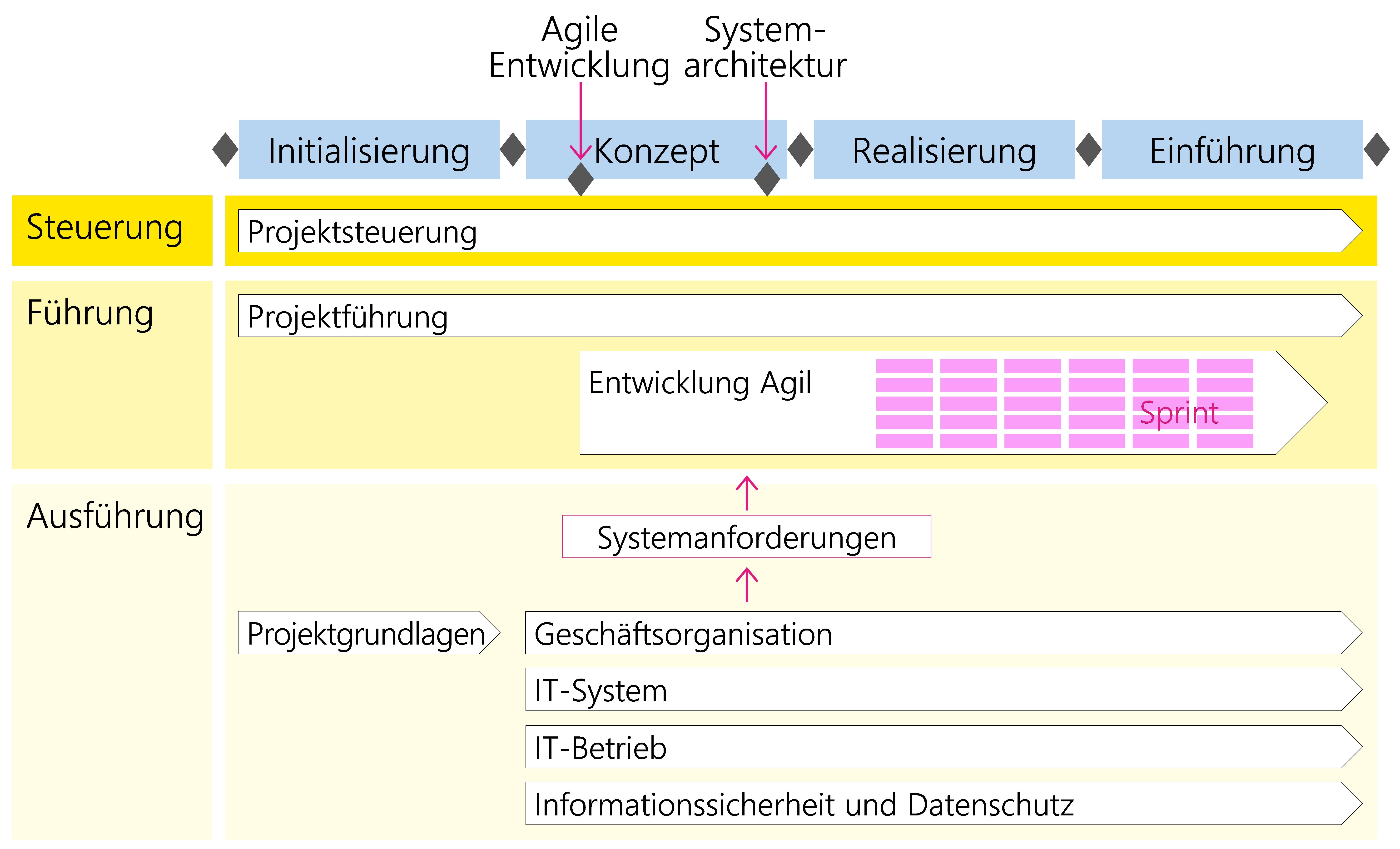 Abbildung 33: Agile Entwicklung entlang den HERMES-Phasen