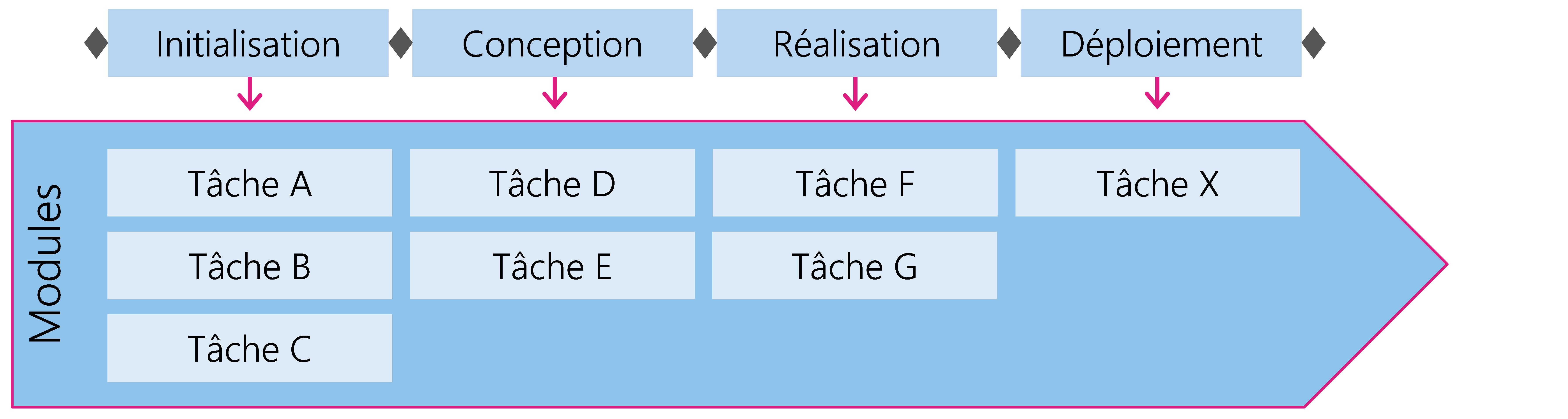Figure 5: Les tâches sont regroupées dans des modules et attribuées aux différentes phases