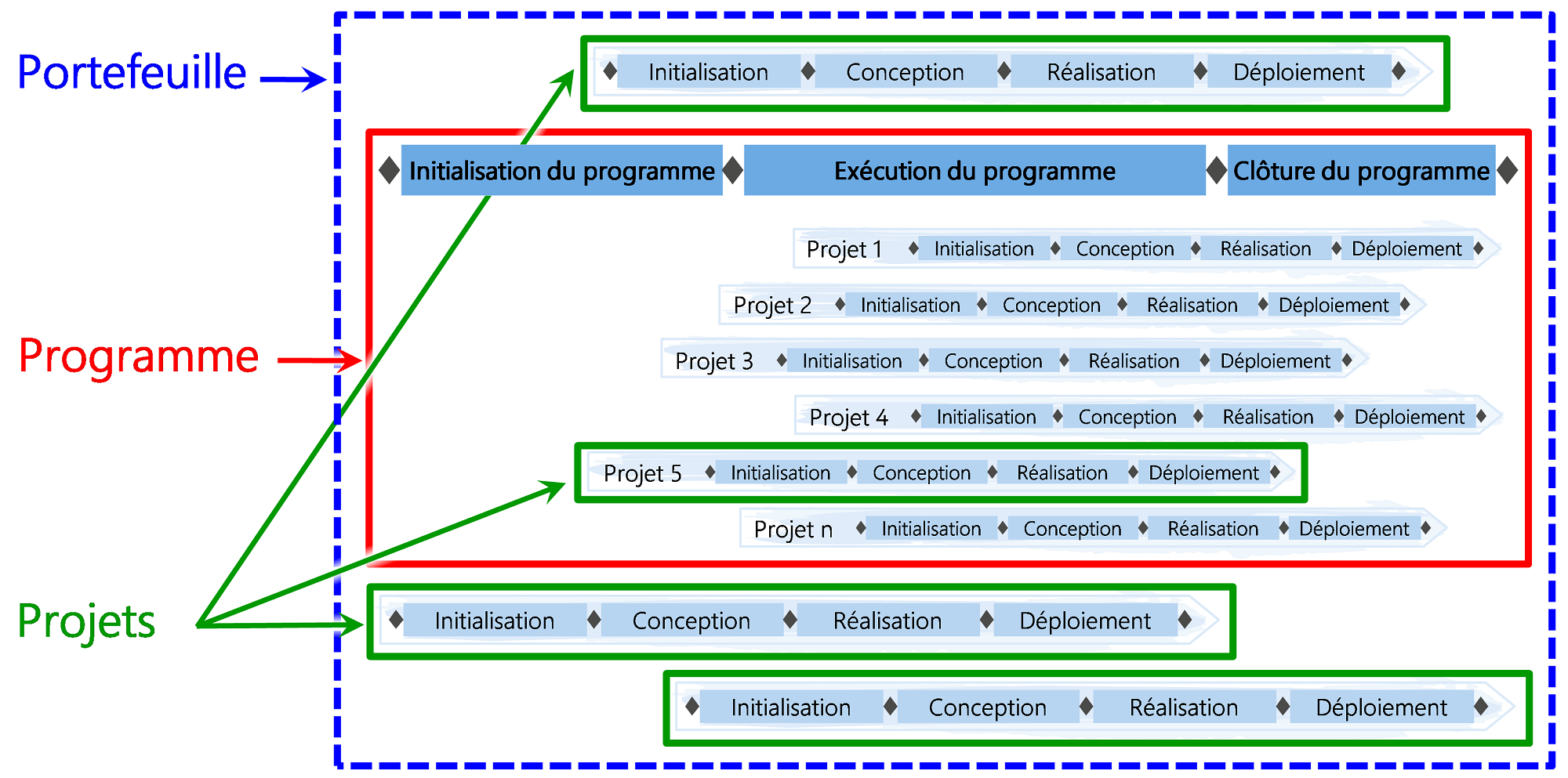 Figure 1: Positionnement de la gestion de programme