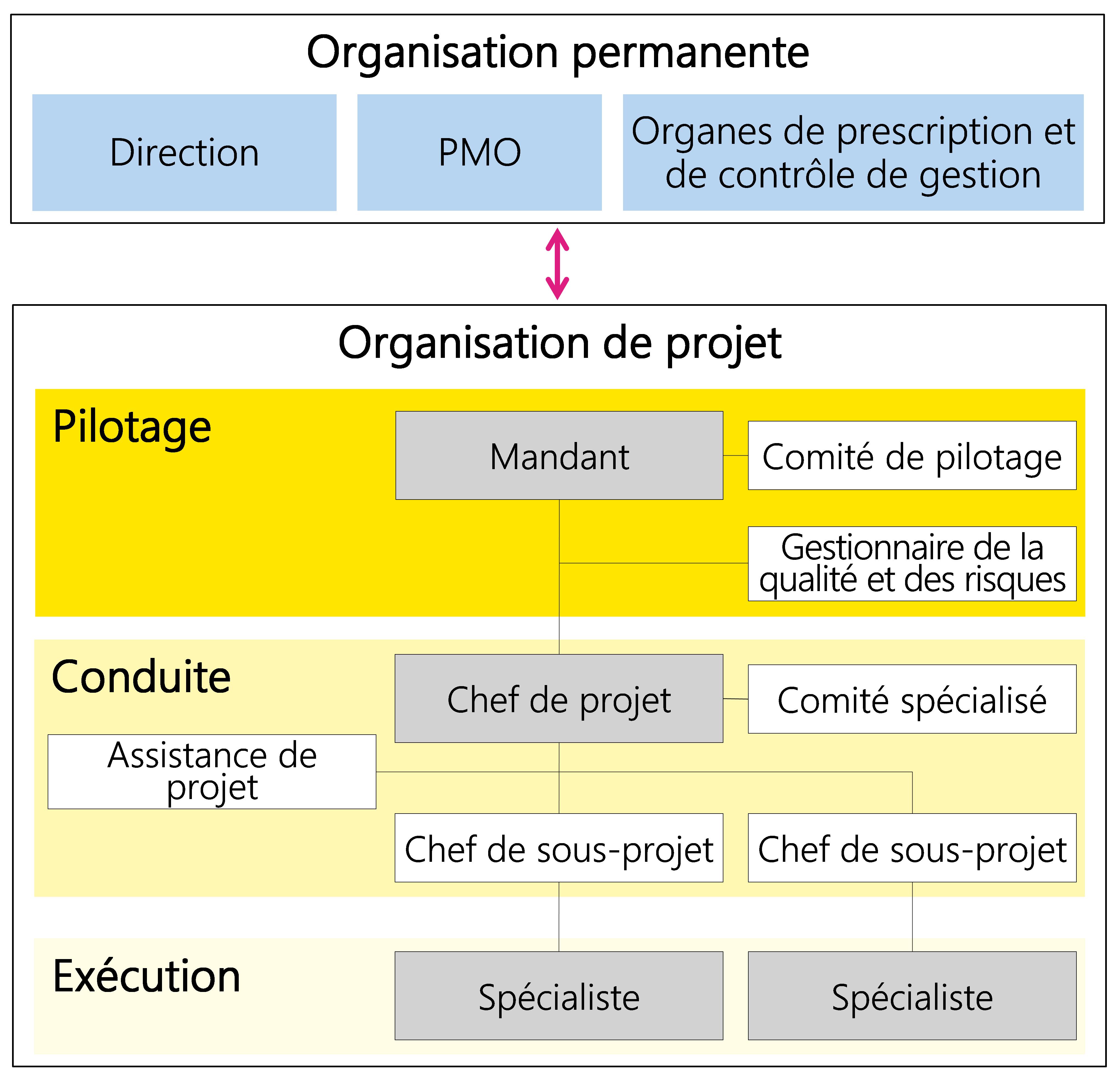 Figure 22: Exemple d'une organisation de projet comprenant différents rôles