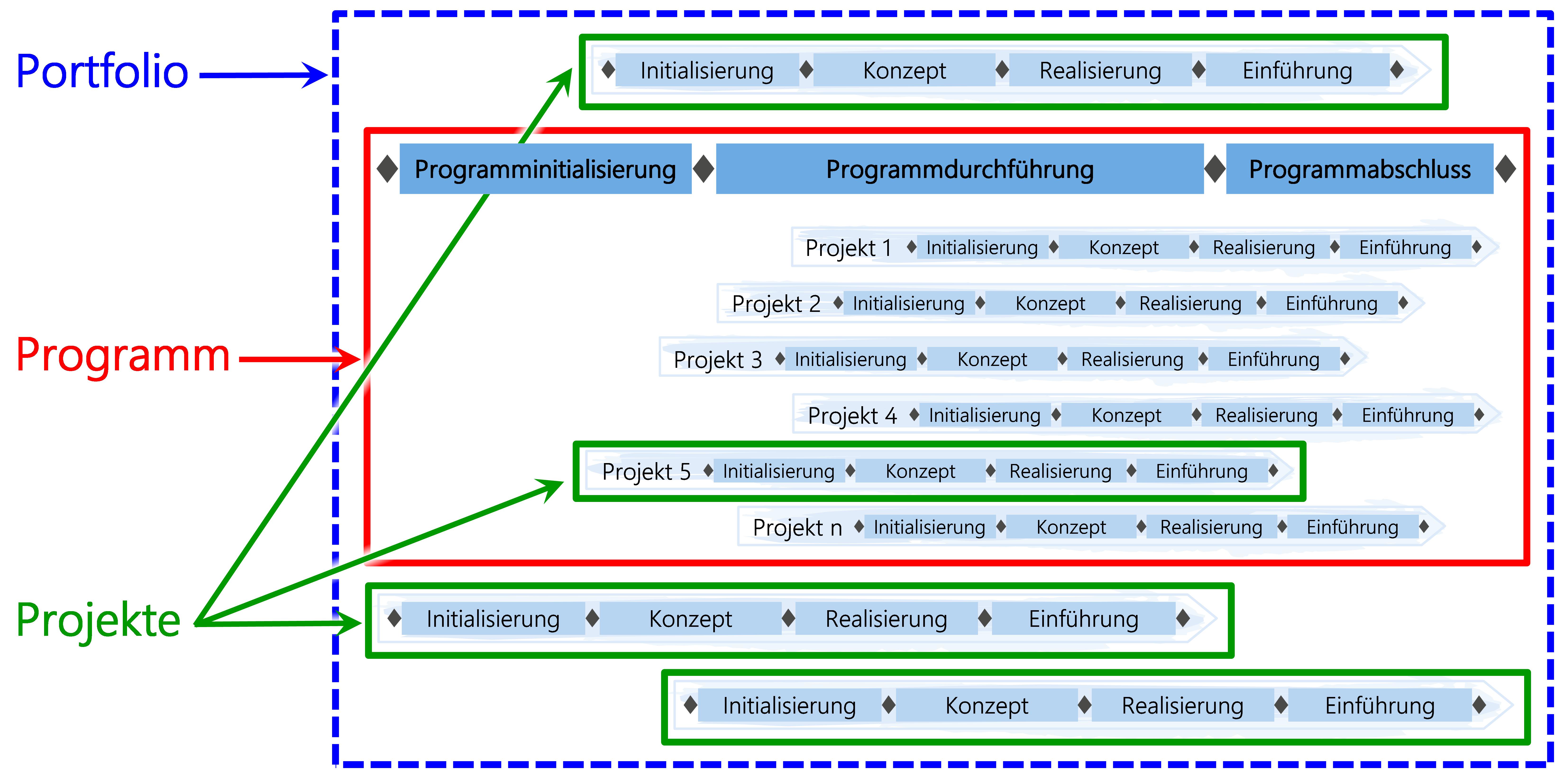 Abbildung1: Positionierung Programmmanagement