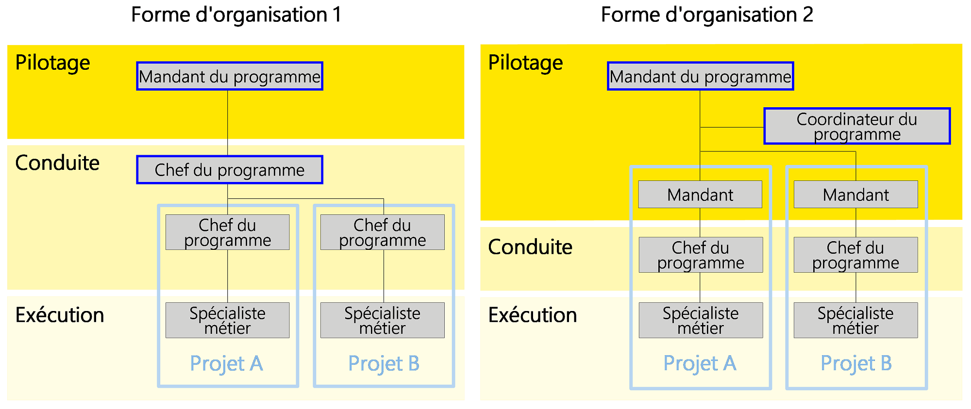 Figure7: Aperçu des deux formes d'organisation décrites