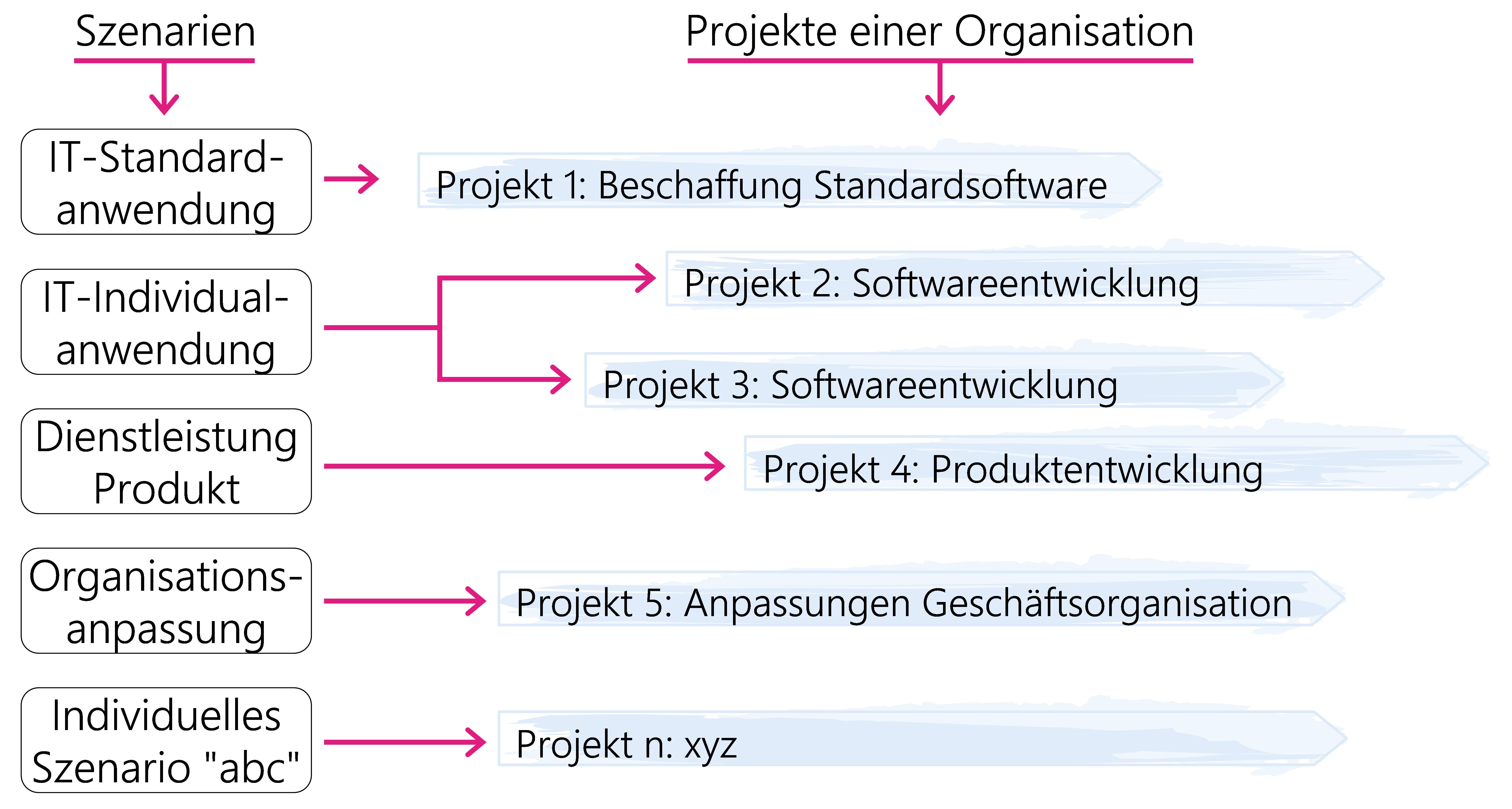Abbildung 9:  Anwendung von Standard- und benutzerdefinierten Szenarien
