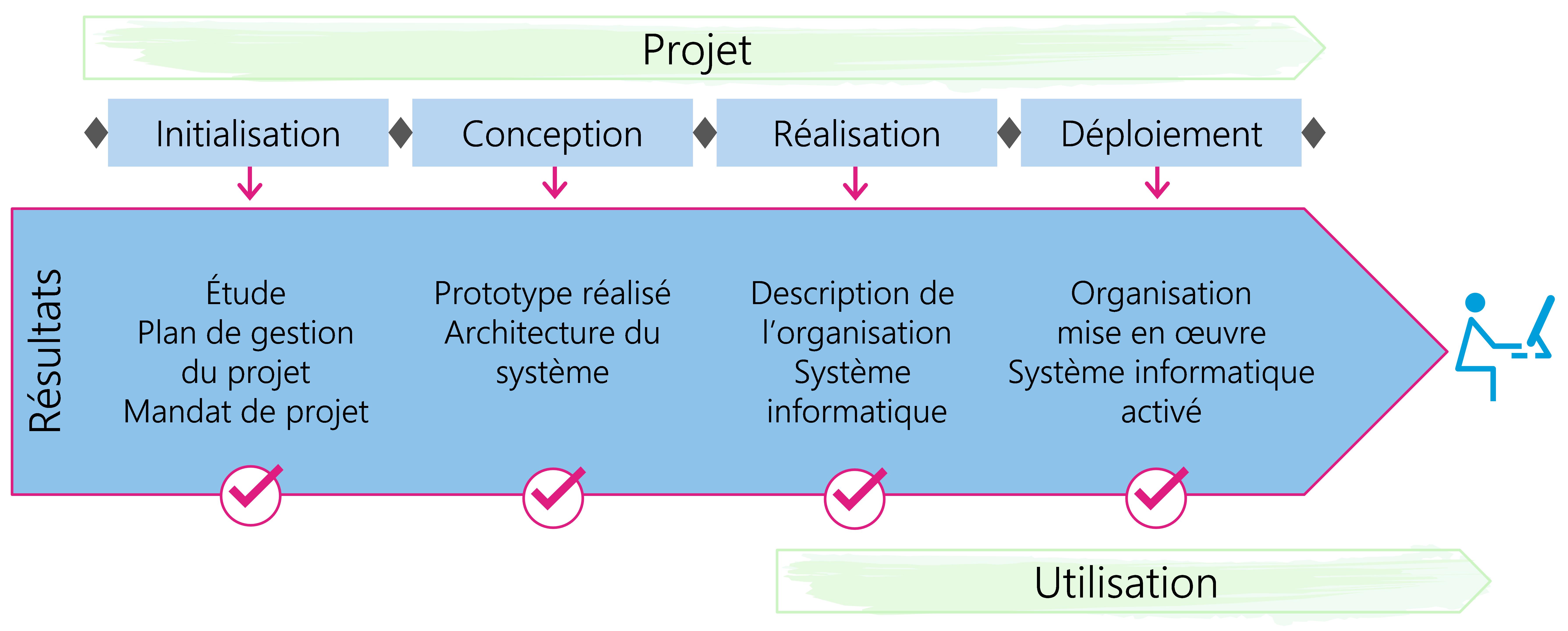Figure 6: Les résultats se situent au centre de la méthode HERMES