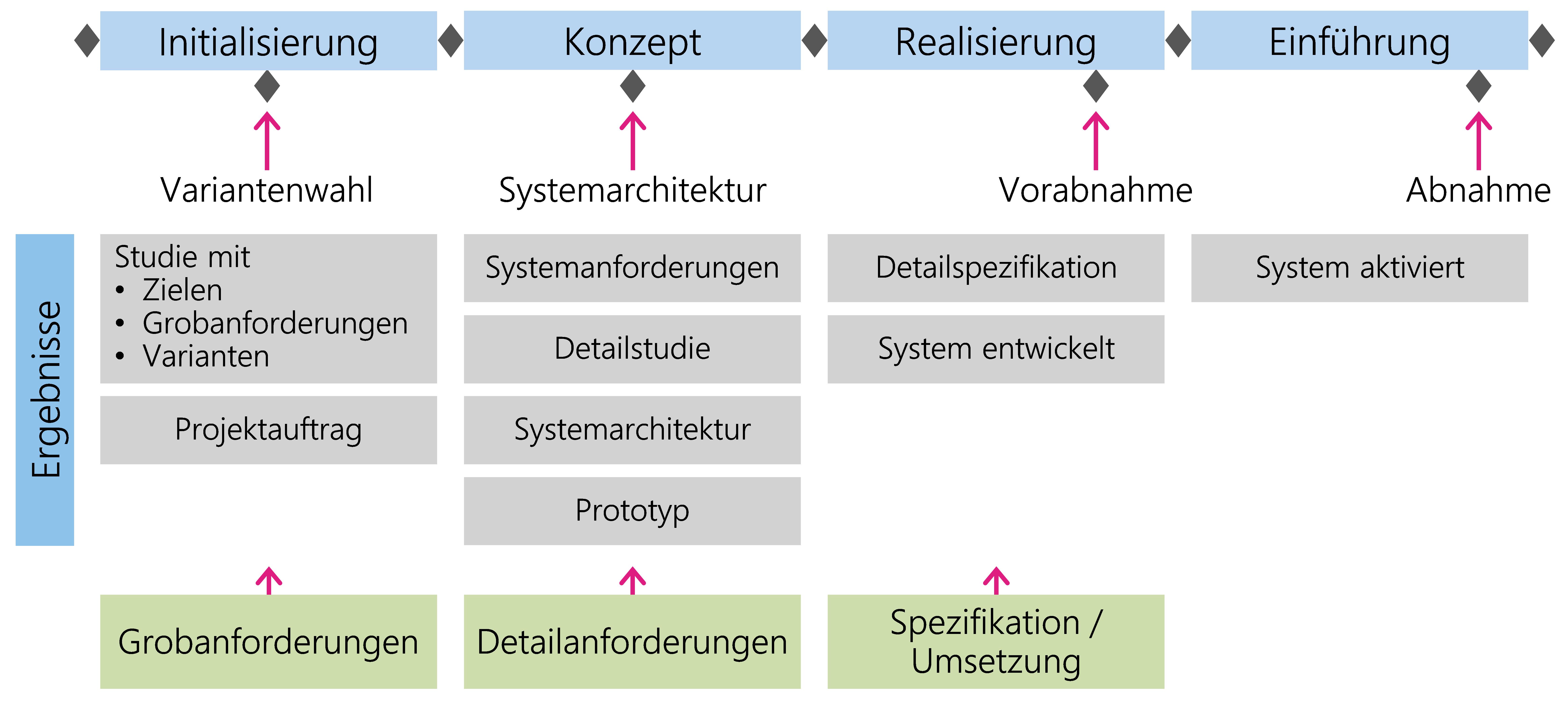 Abbildung 17: Ergebnisse eines IT-Systems im Projektablauf
