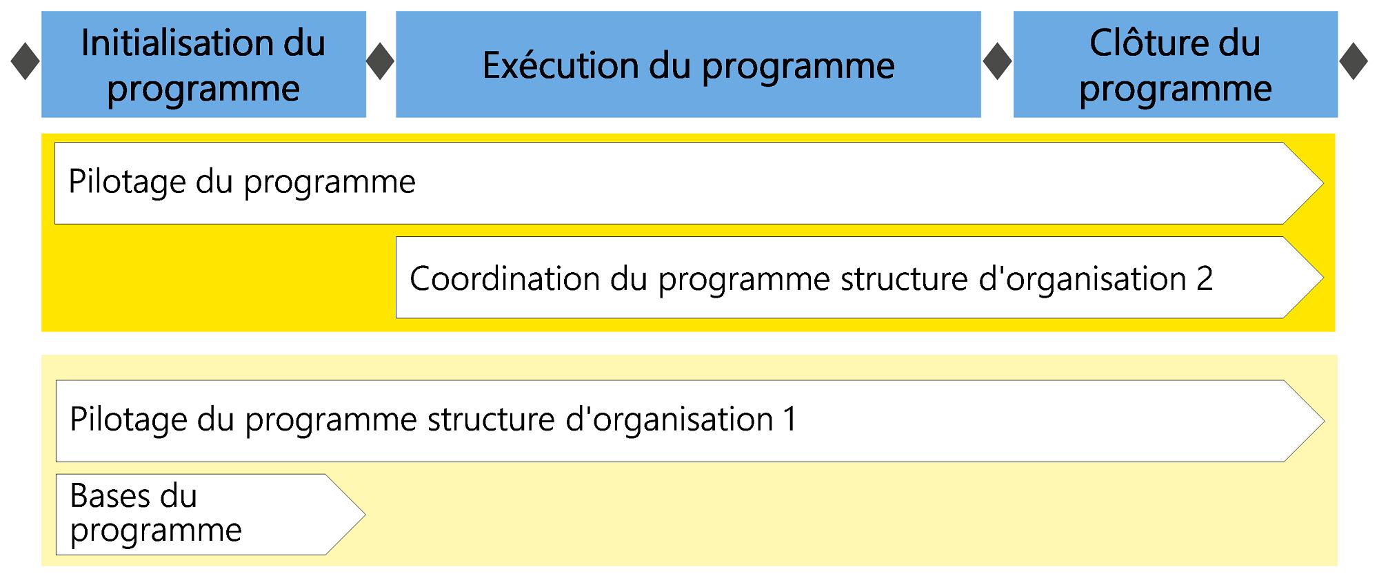 Figure3: Phases et jalons dans le programme