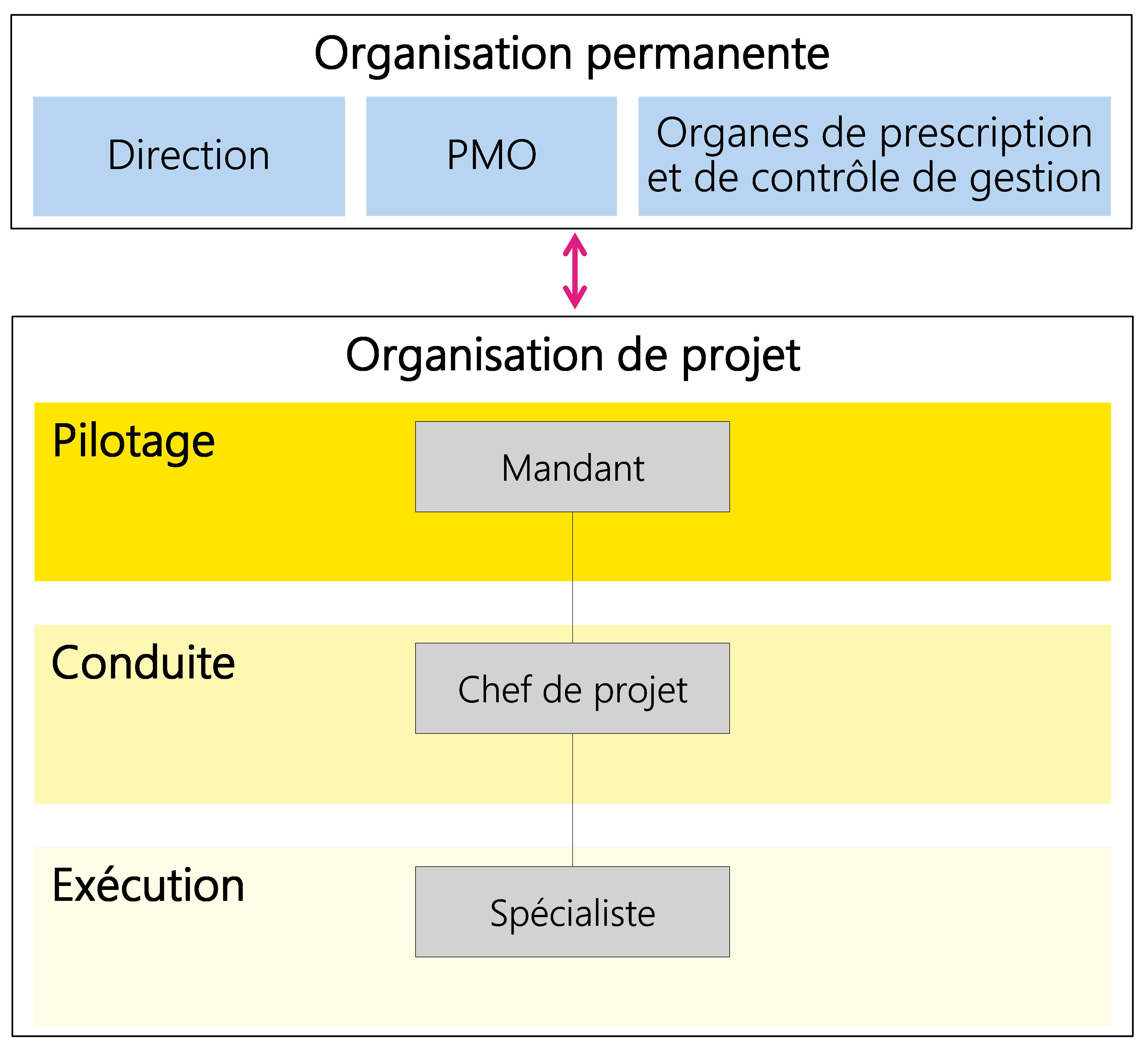 Figure 21: Exemple d'organisation de projet minimale