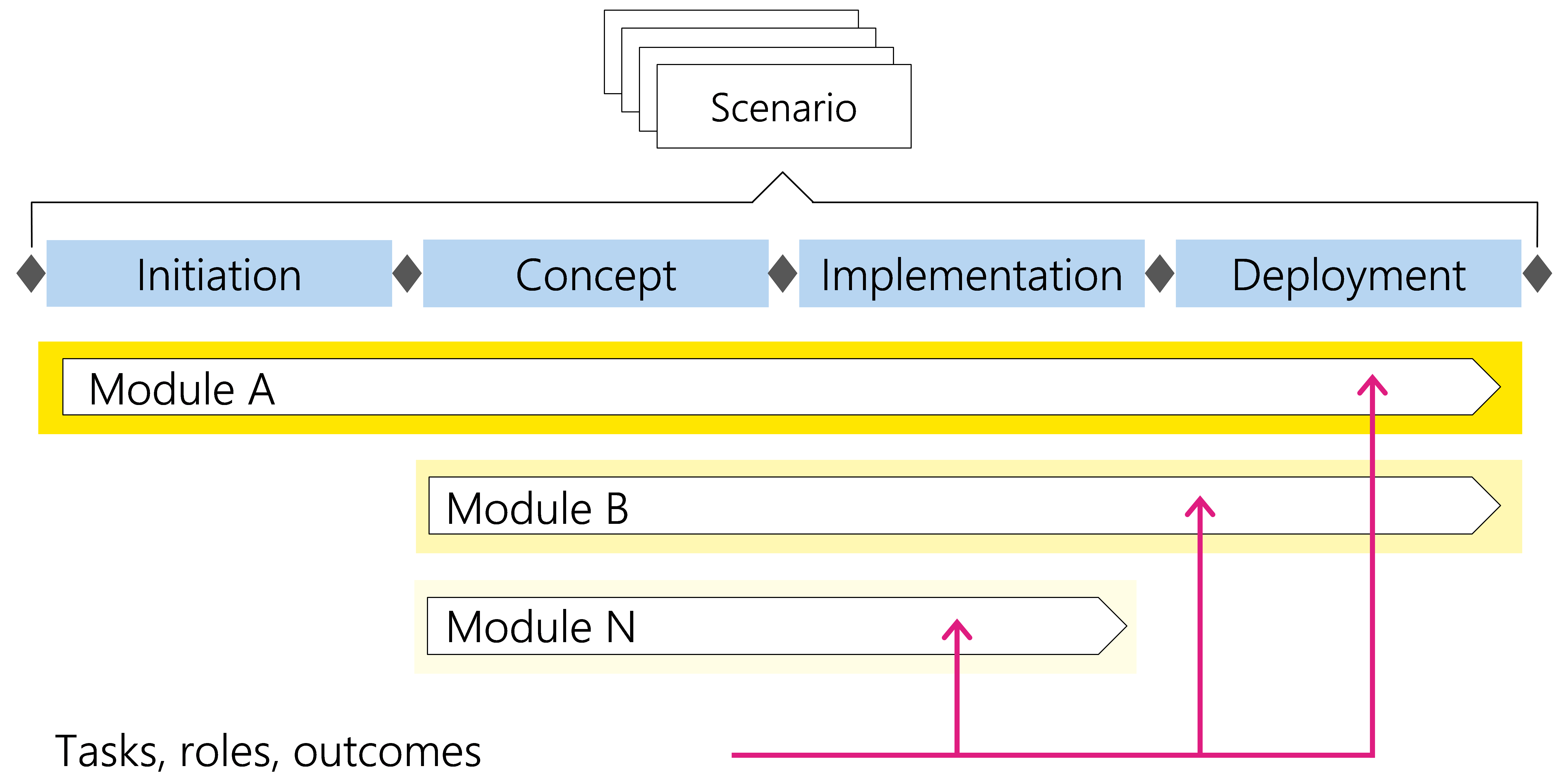Figure3: Tasks, roles and outcomes of a module