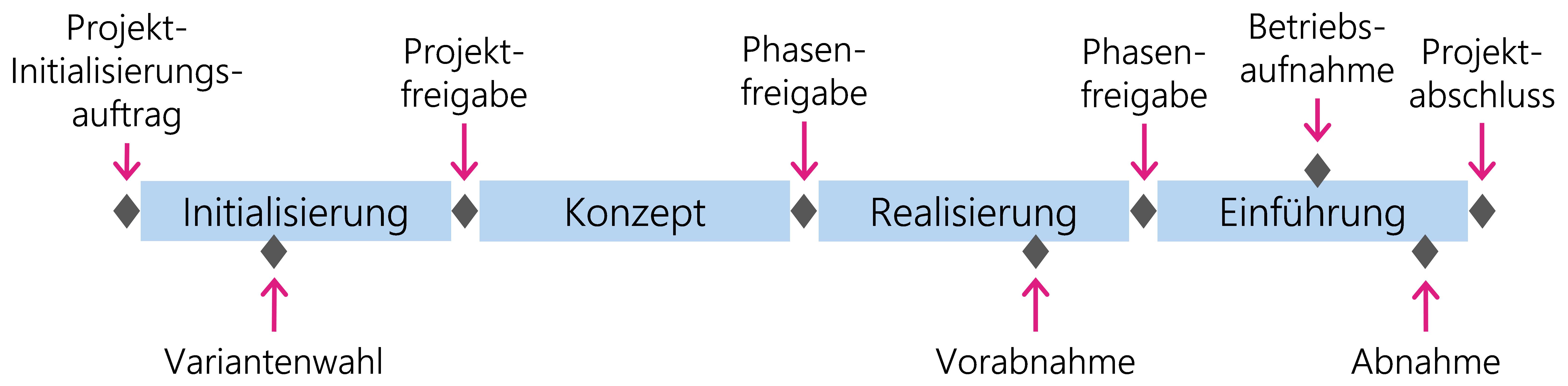 Abbildung 2: Abwicklung der Projekte in Phasen und mit Hilfe von Meilensteinen