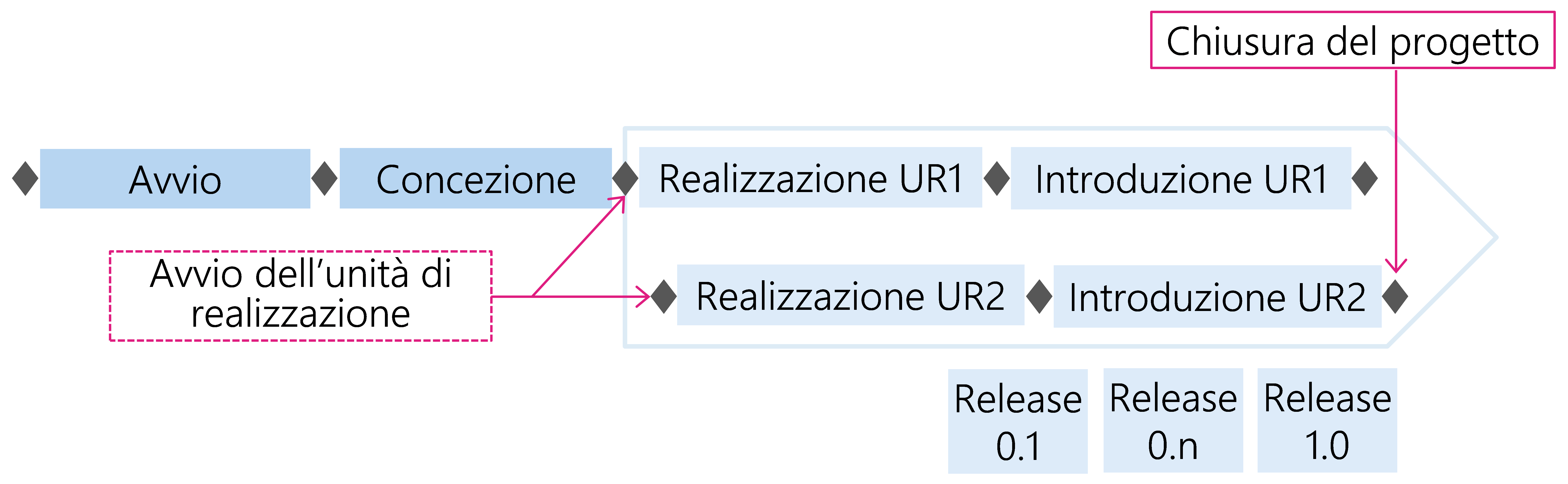 Figura 30: Unità di realizzazione (UR) avviate in tempi diversi, con più release