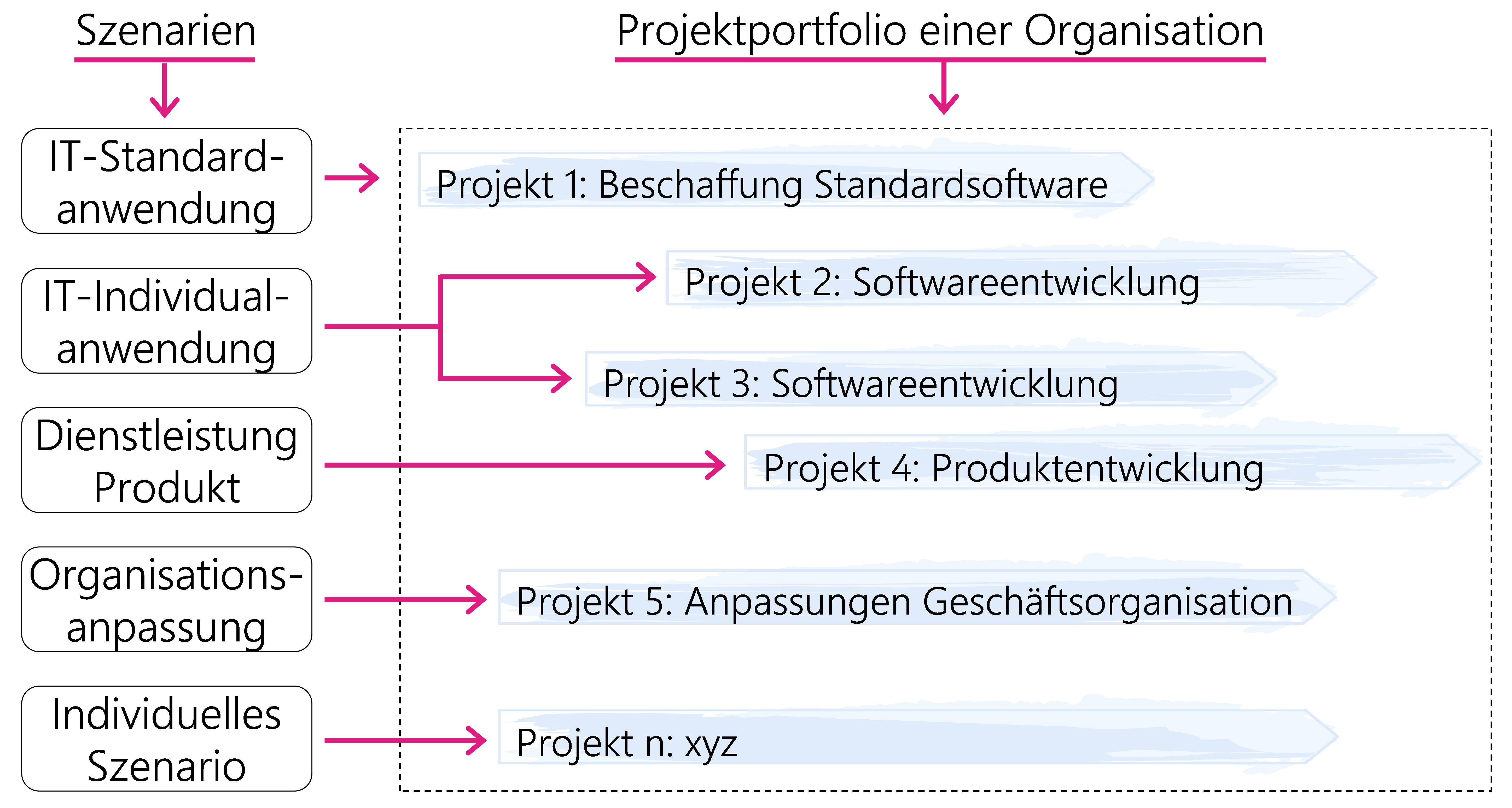 Abbildung1: Szenarien & Projektportfolio einer Organisation