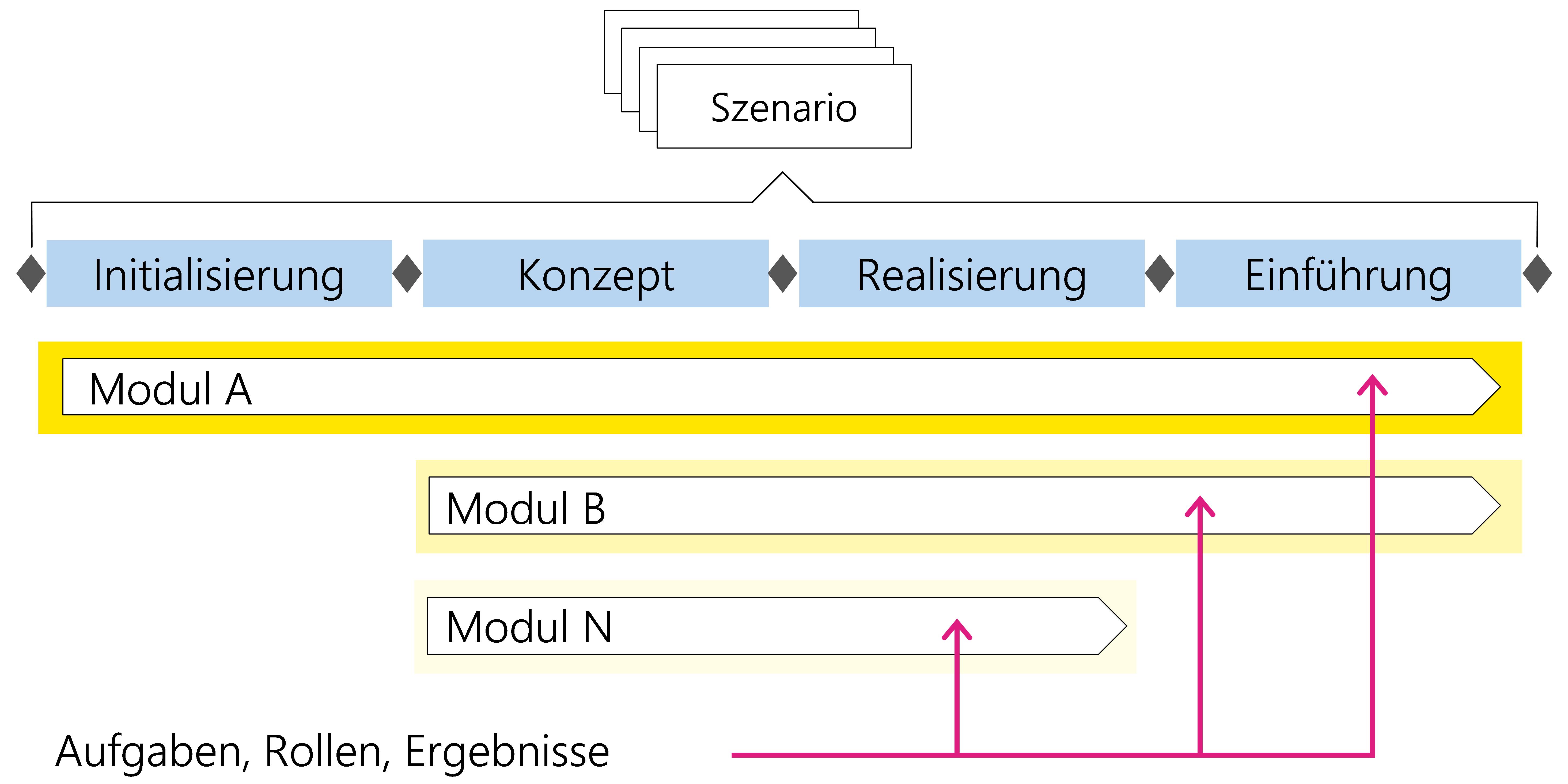 Abbildung3: Aufgaben, Rollen und Ergebnisse eines Moduls