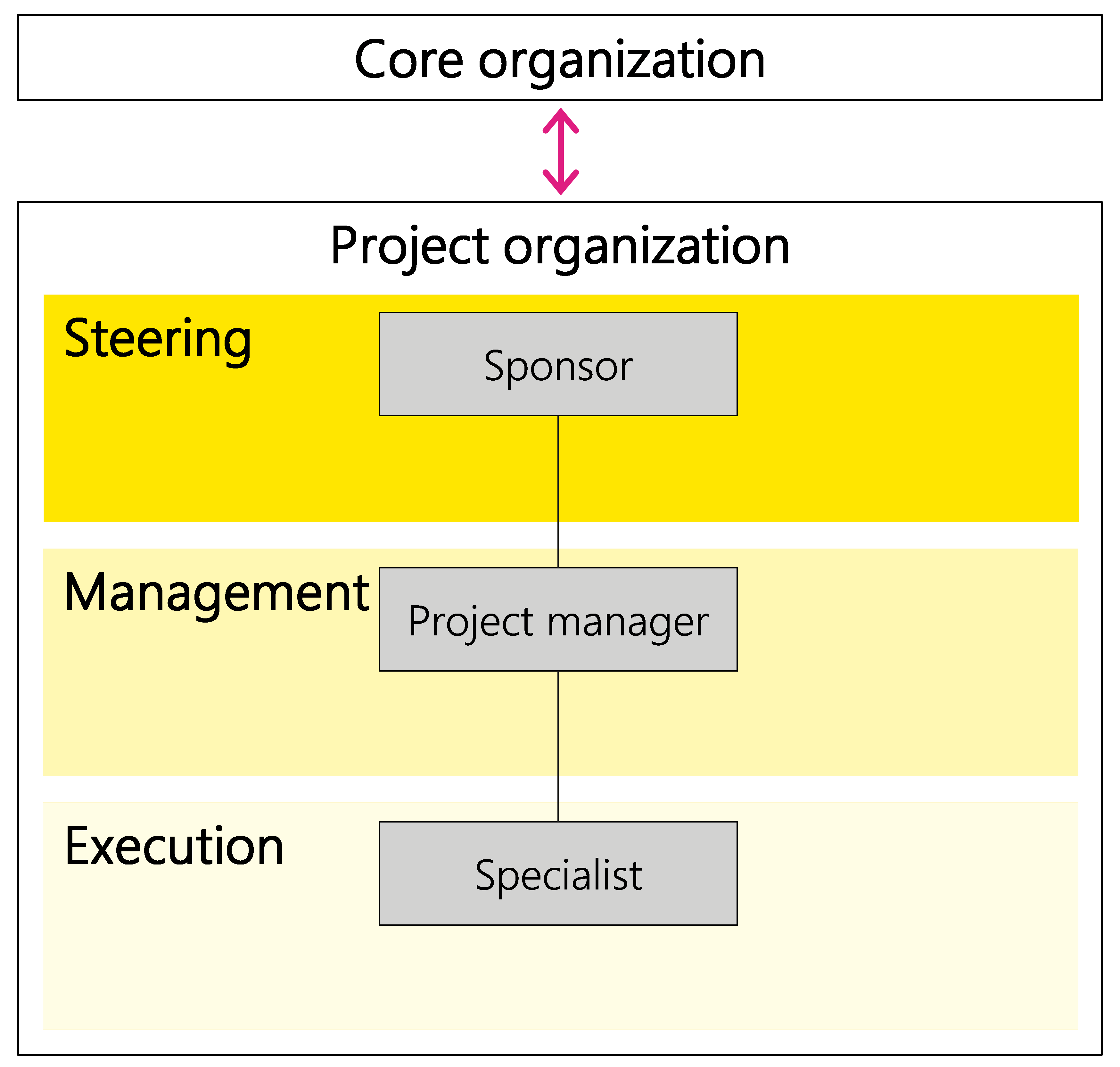 Figure 4: Relationship between the core and project organization