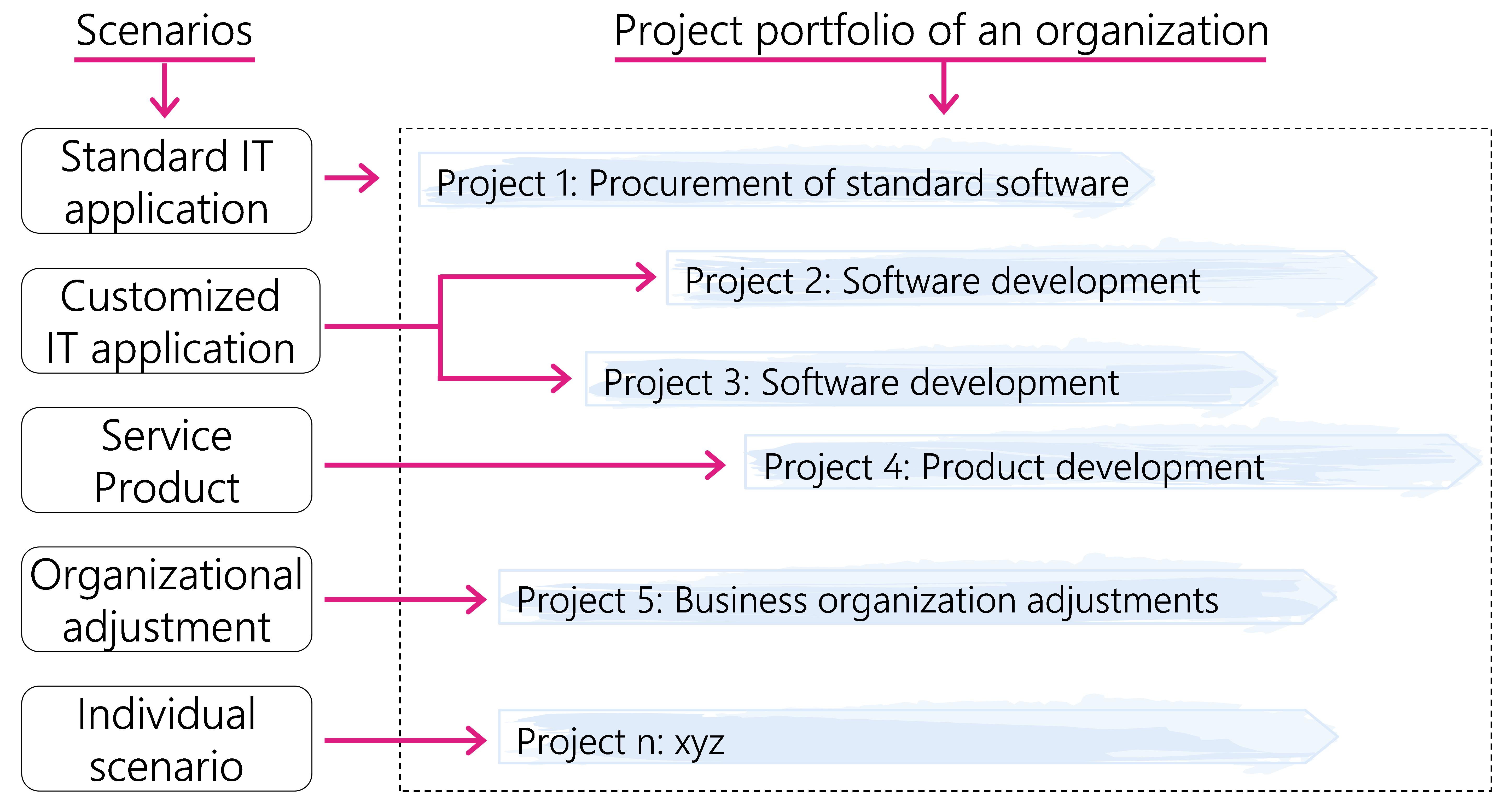 Figure1: Scenarios and project portfolio of an organization