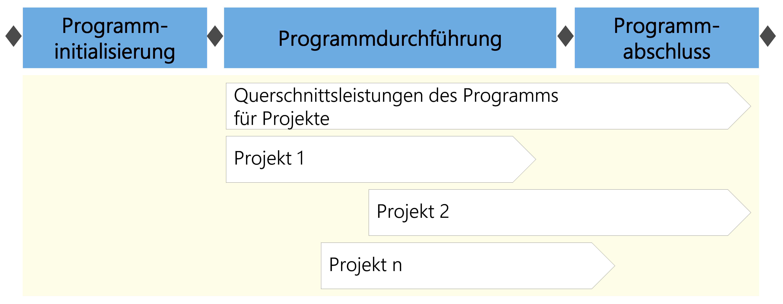 Abbildung2: Querschnittsleistungen im Programm