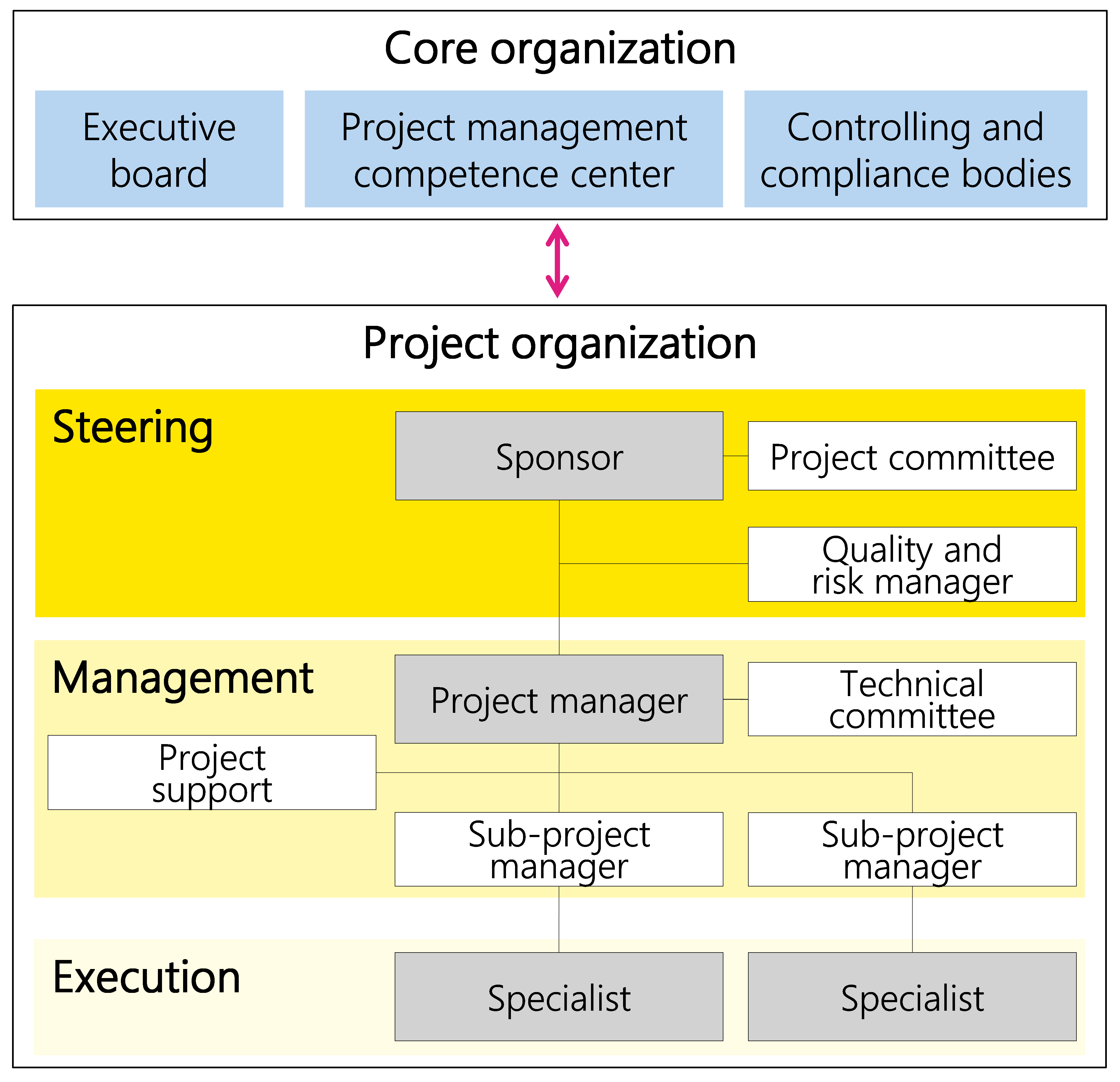 Figure 22: Example of a project organization with various roles