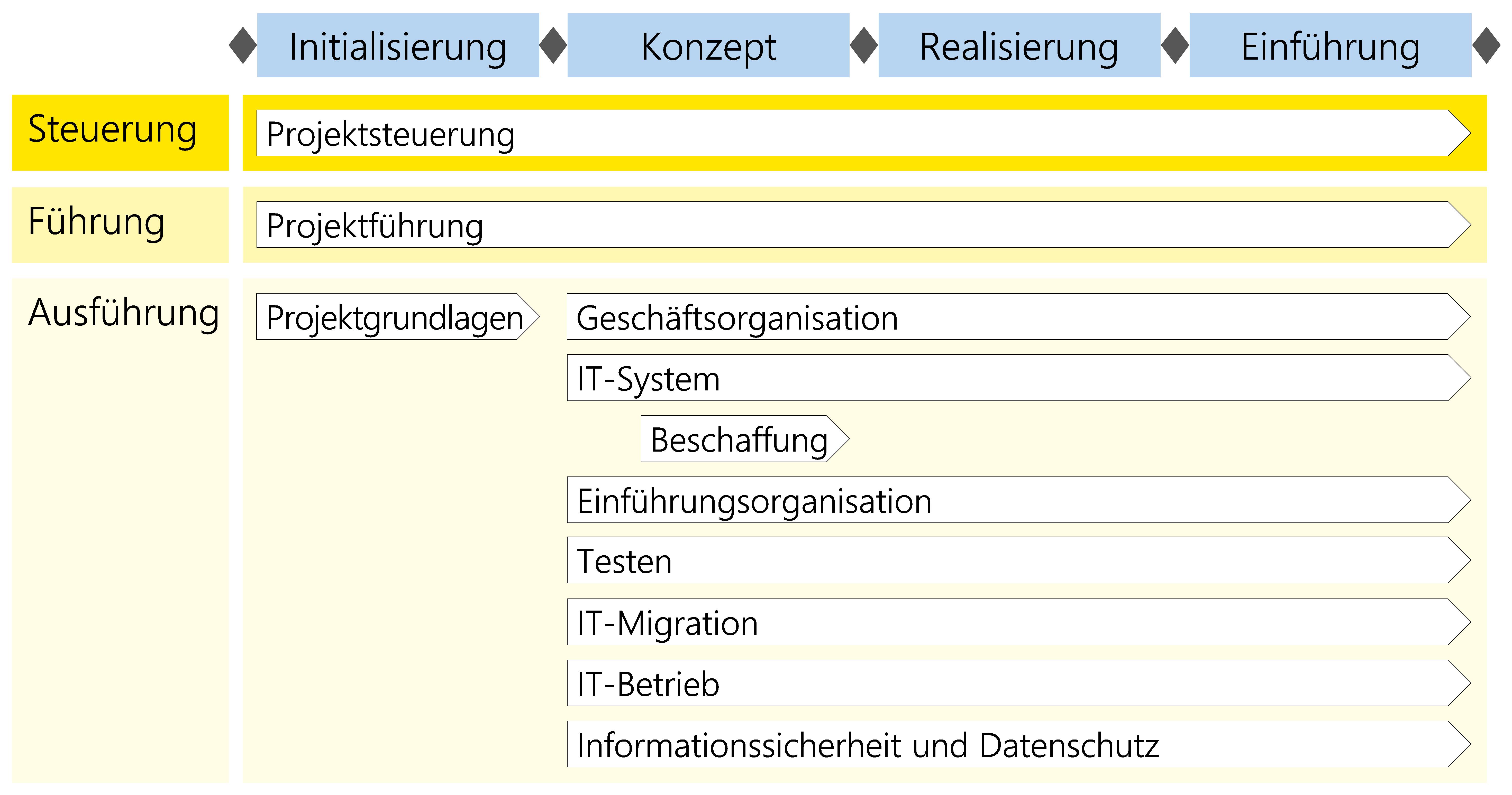 Abbildung 14: Module im Kontext des Szenarios IT-Individualanwendung