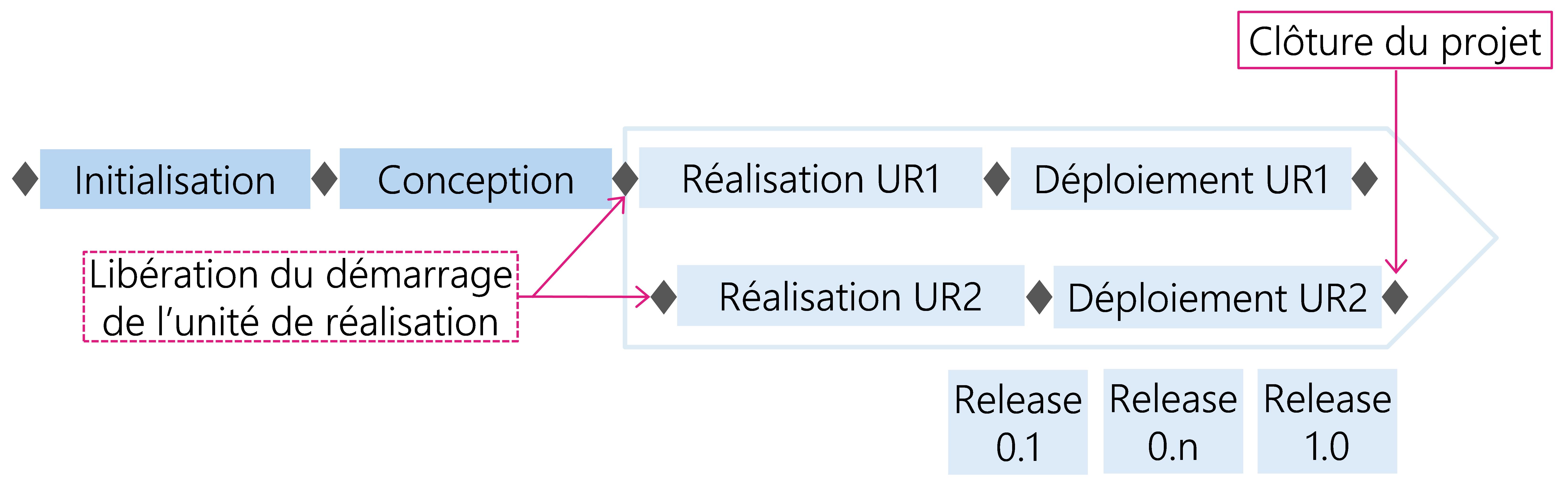 Figure 30: Unités de réalisation (UR) différées avec plusieurs releases