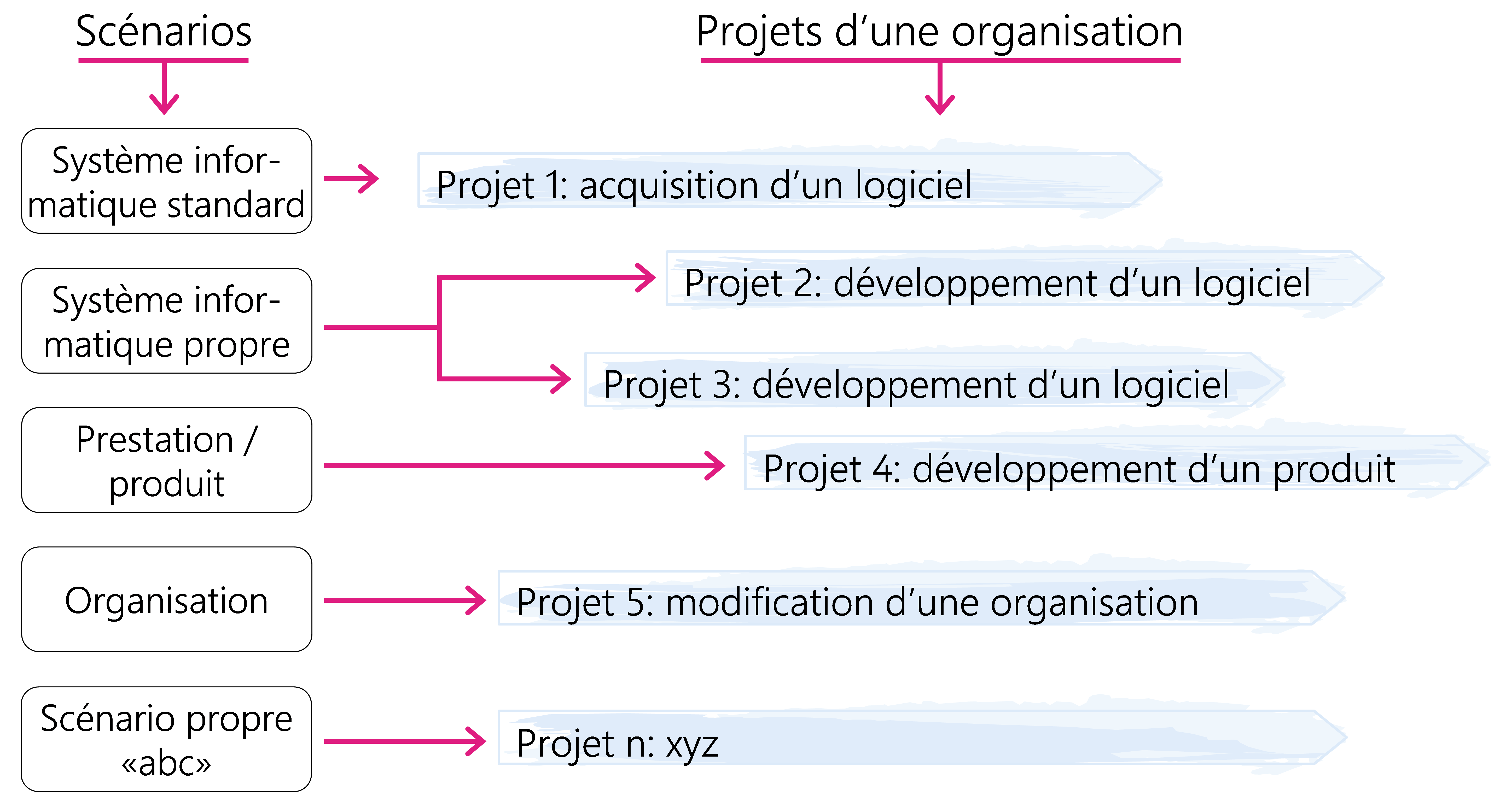 Figure9: Utilisation de scénarios standard et de scénarios adaptés aux besoins de l'utilisateur