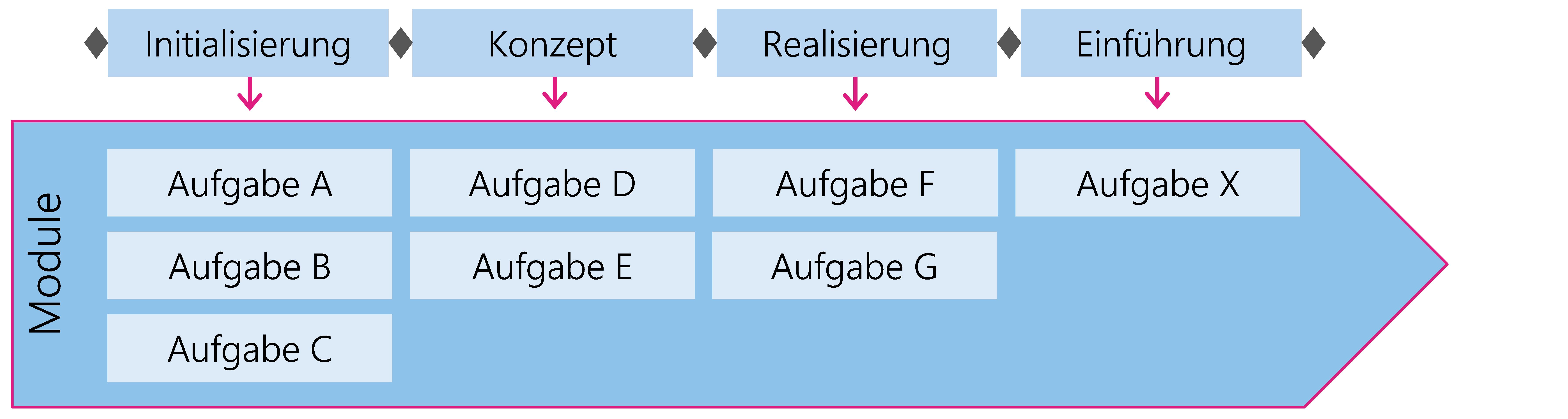 Abbildung 5:  Aufgaben sind in Modulen gruppiert und den Phasen zugeordnet