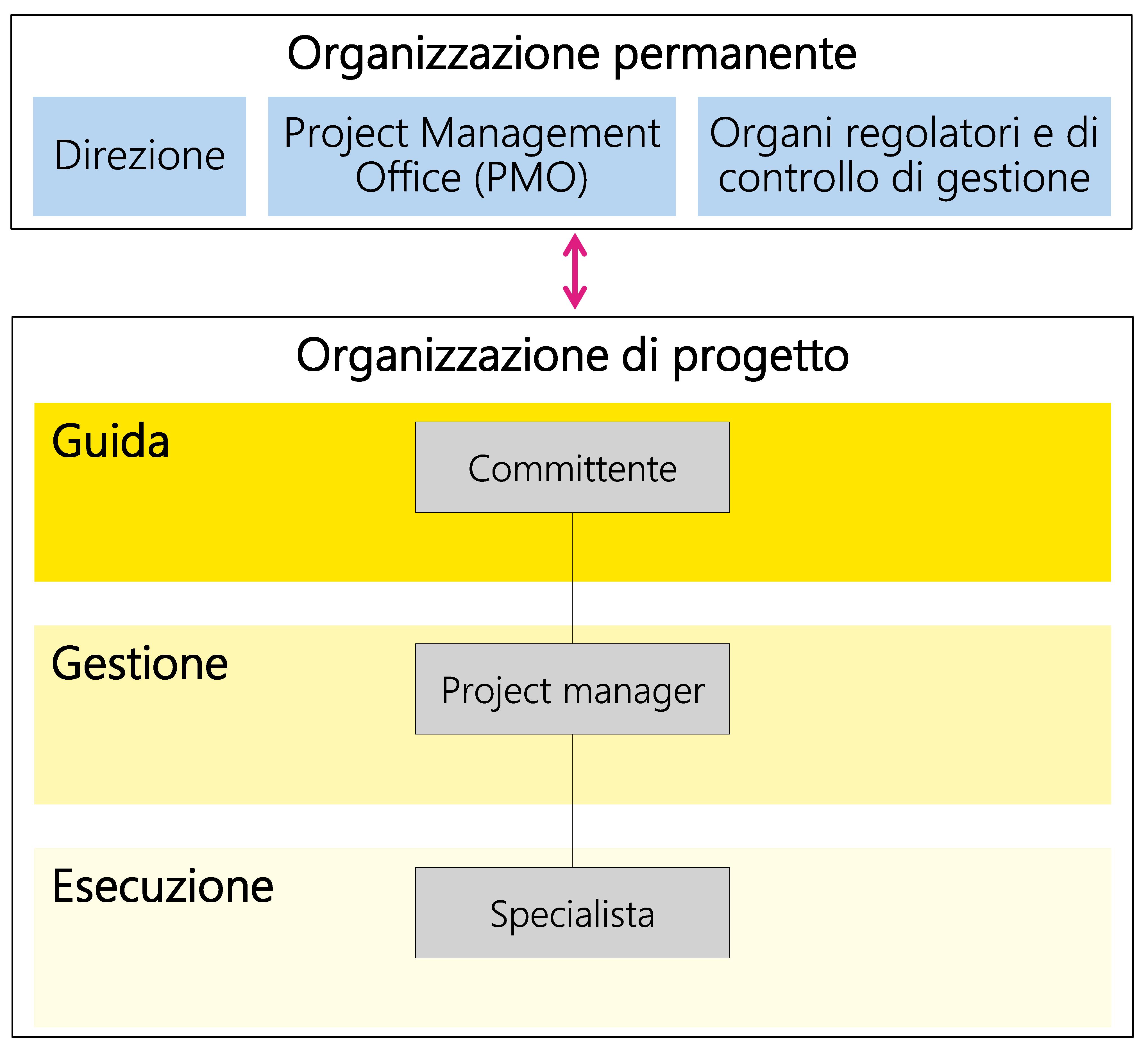 Figura 21: Esempio di organizzazione di progetto minima