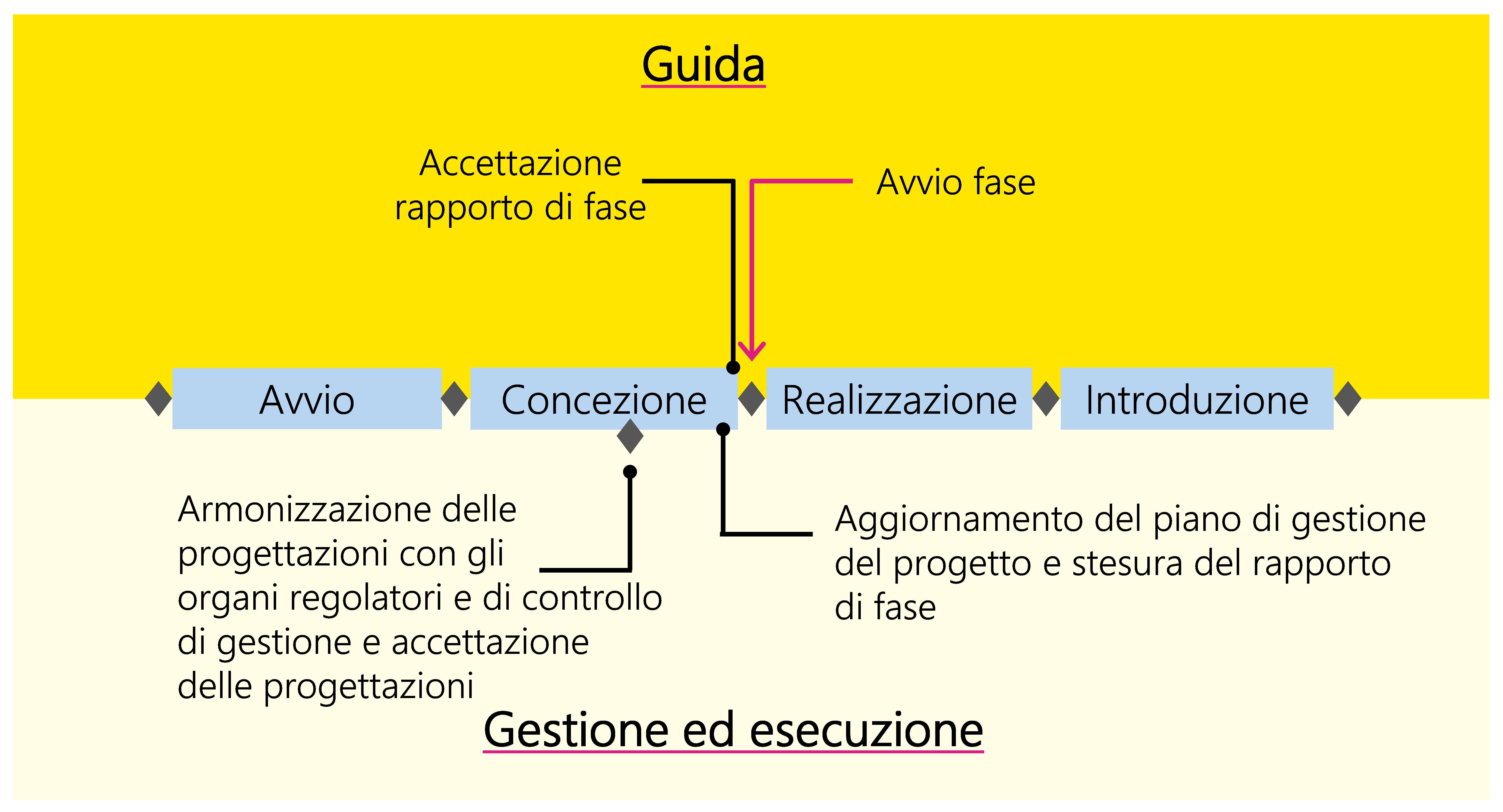 Figura 19: Esempio di processo decisionale tipico