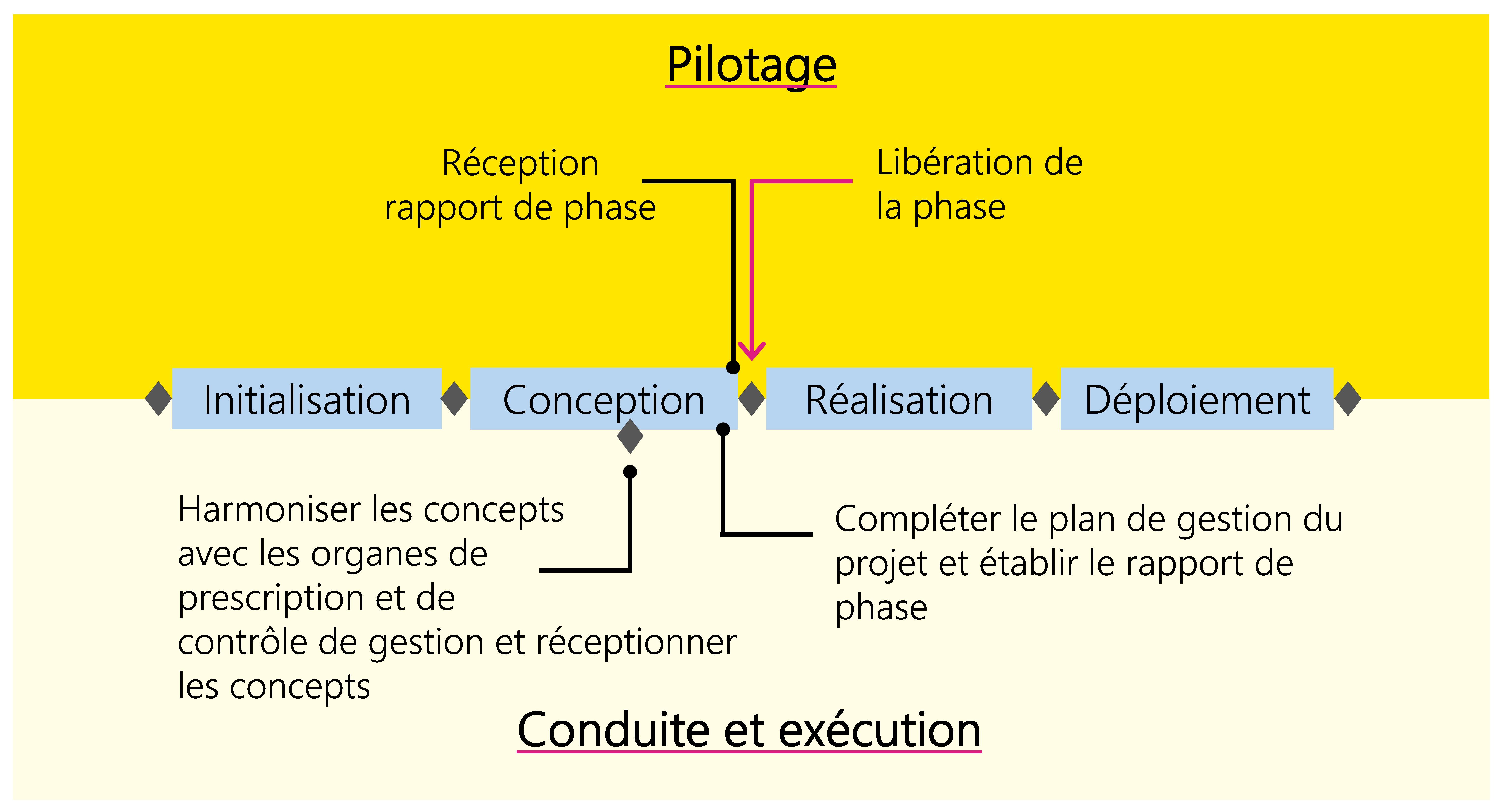 Figure 19: Exemple d'un processus typique de décision