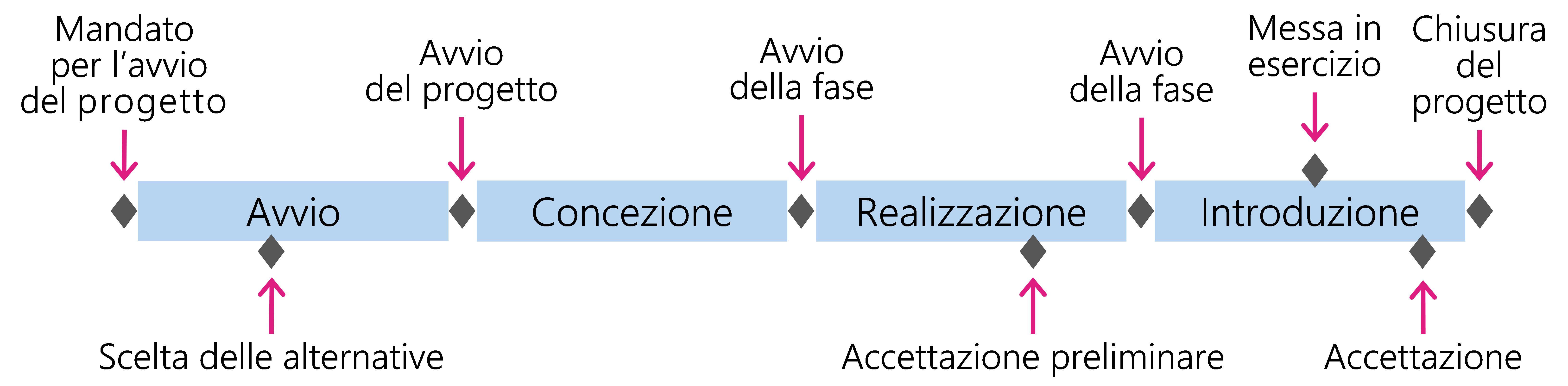 Figura 2: Svolgimento di un progetto in fasi e con l'aiuto di milestone