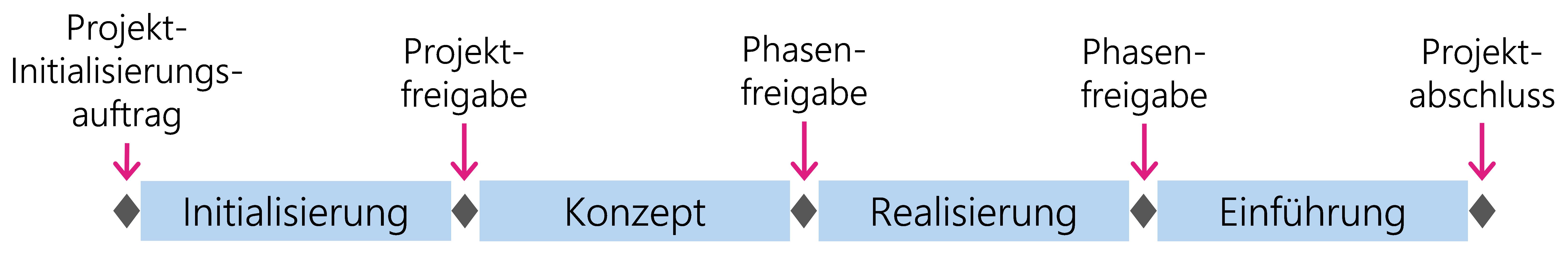 Abbildung 16: Die vier Phasen des HERMES-Phasenmodells