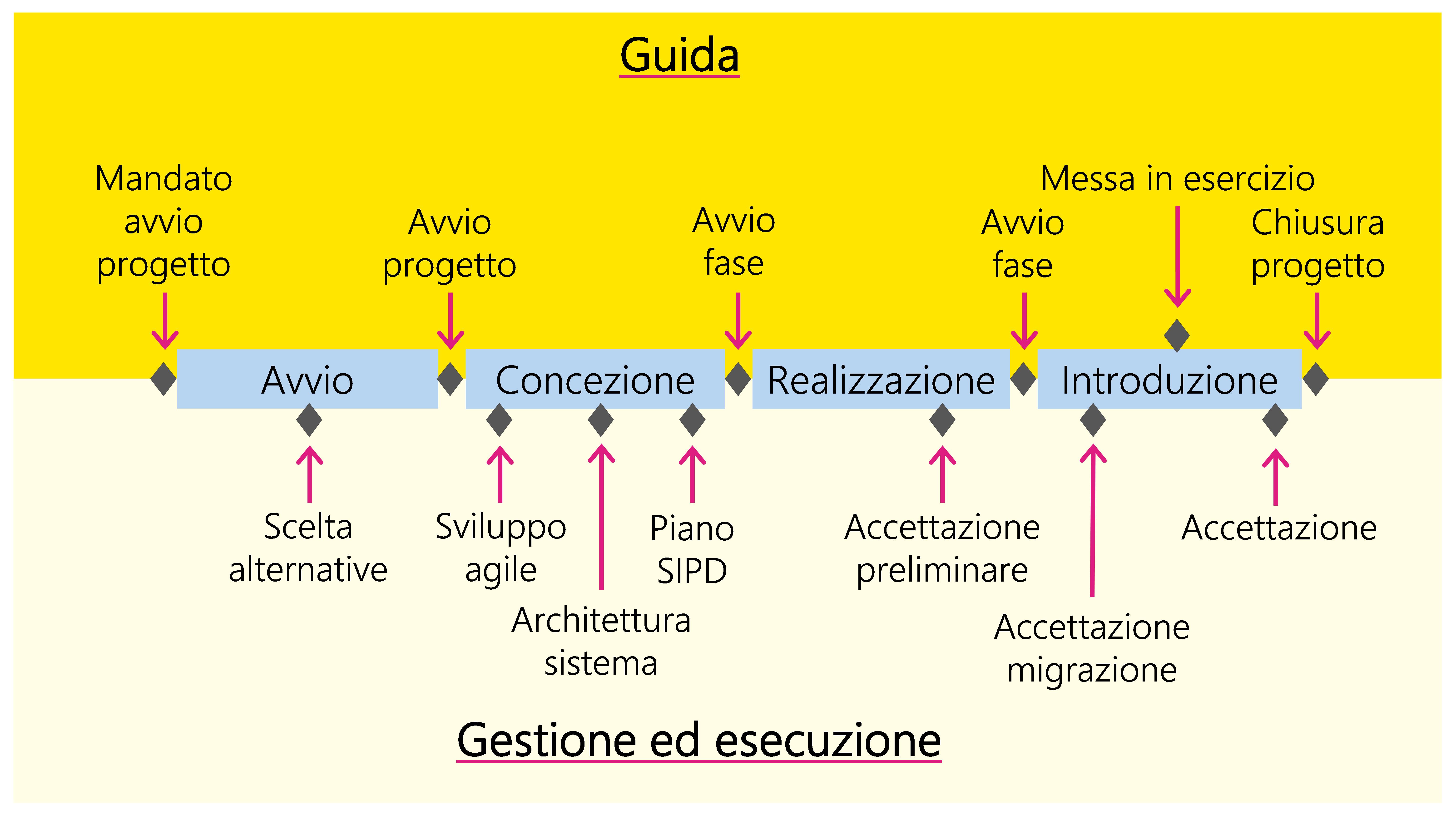 Figura 13: Fasi e milestone dello scenario «Applicazione IT»