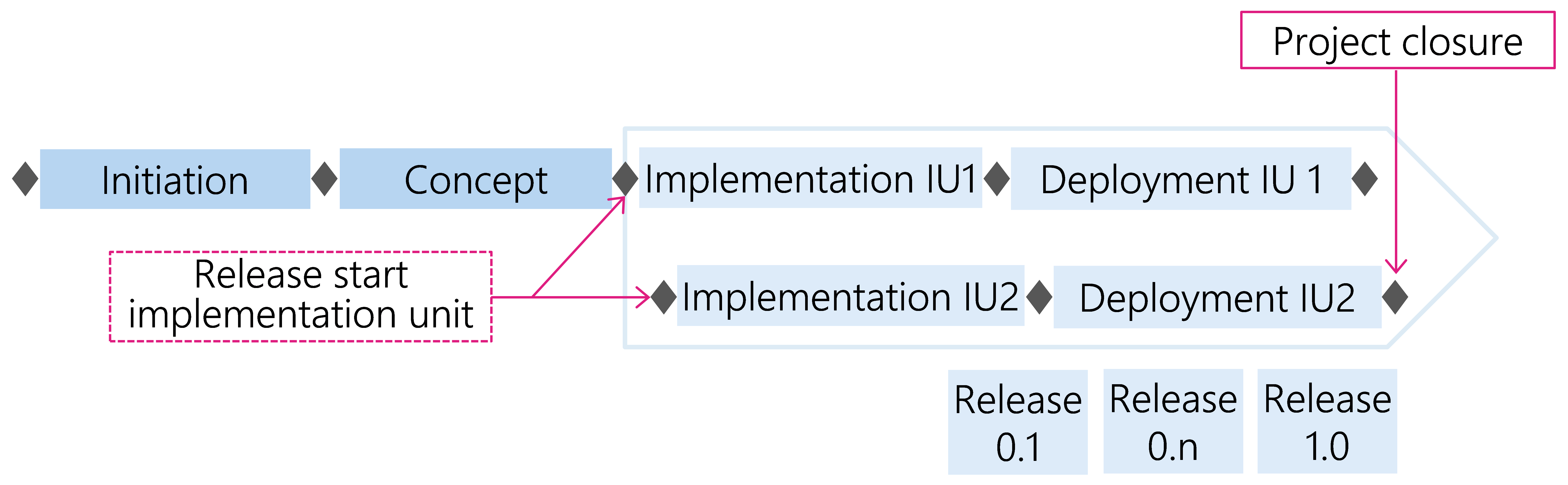 Figure 30: Time lag for implementation units (IU) with several releases