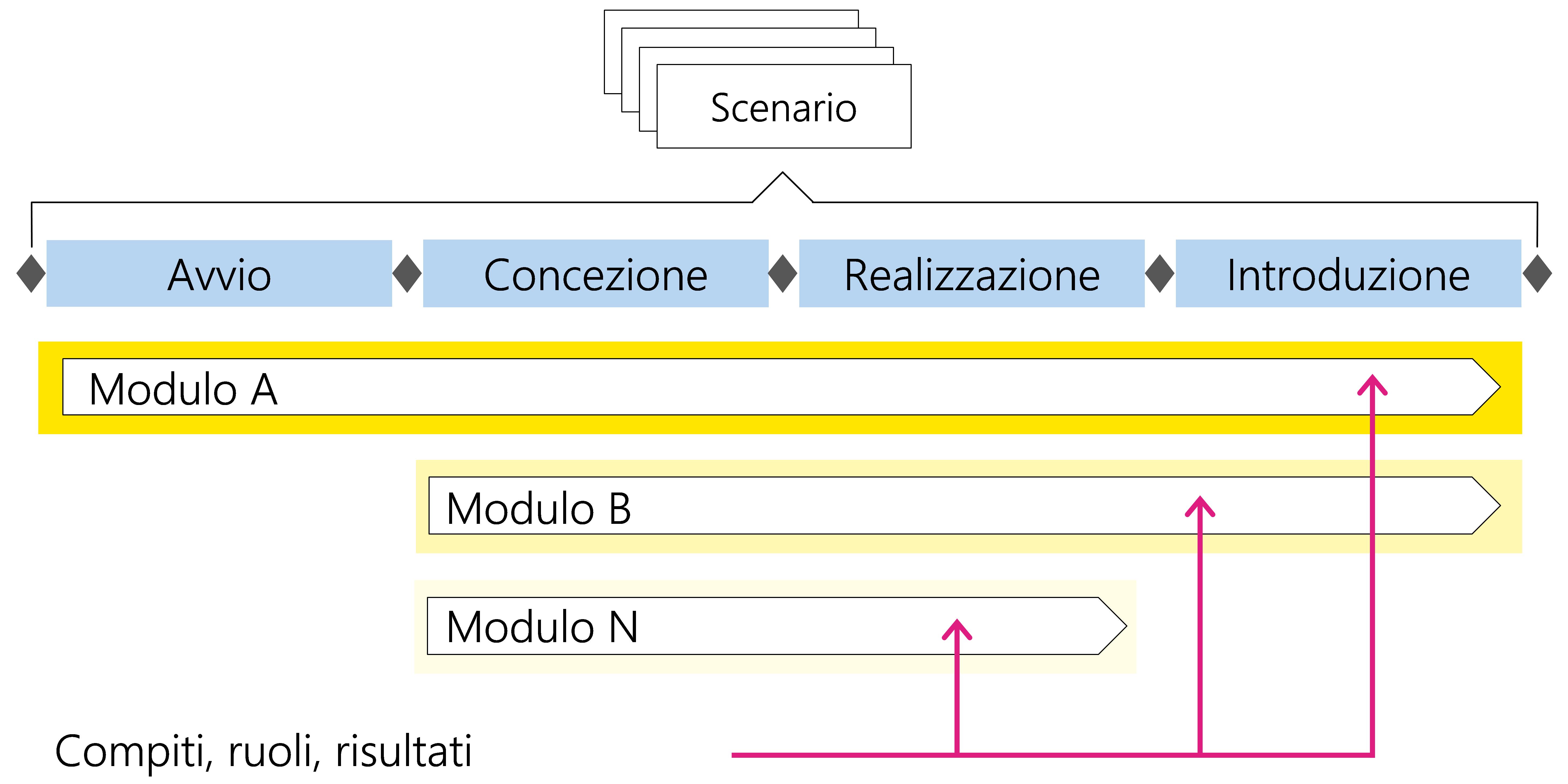 Figura3: Compiti, ruoli e risultati di un modulo