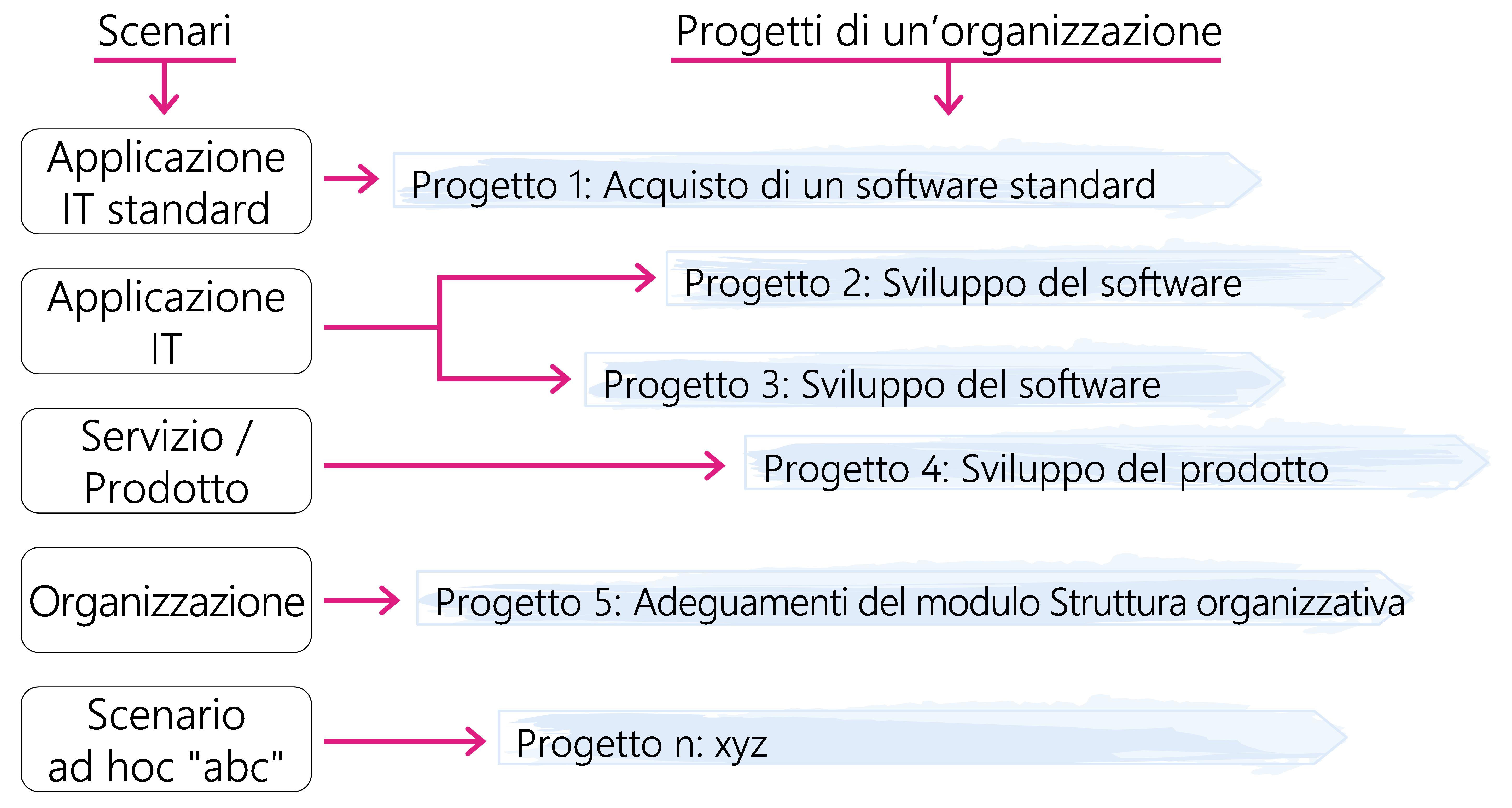 Figura 9:  Applicazione di scenari standard e definiti ad hoc per l'utente