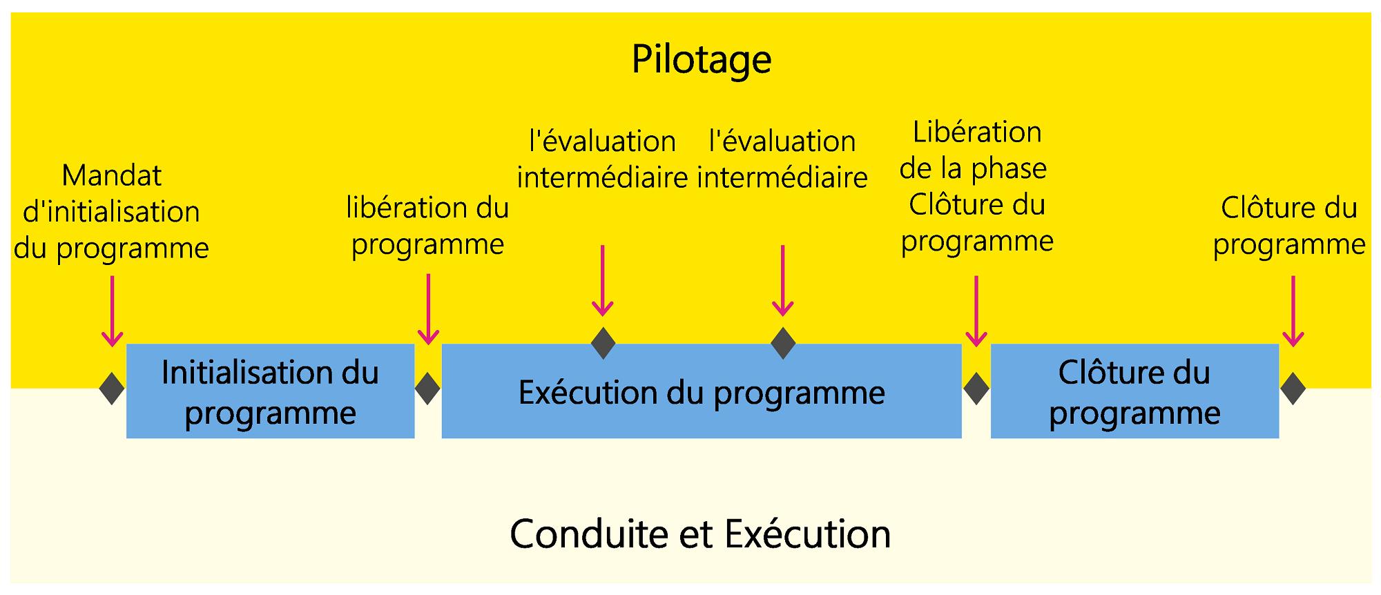 Figure5: Jalons et décisions dans le cadre du programme