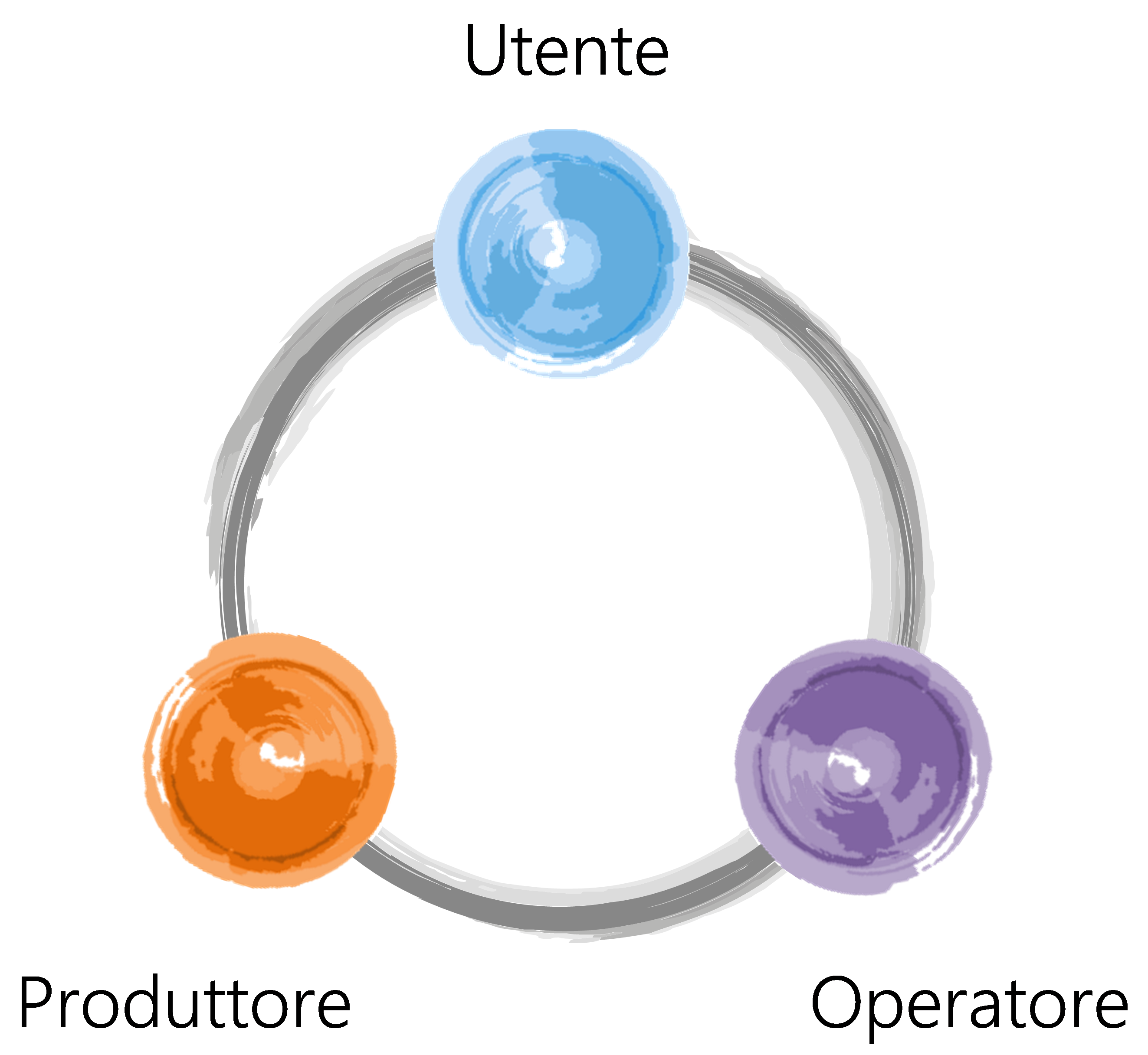 Figura 23: Il punto di vista dei titolari dei ruoli nel progetto