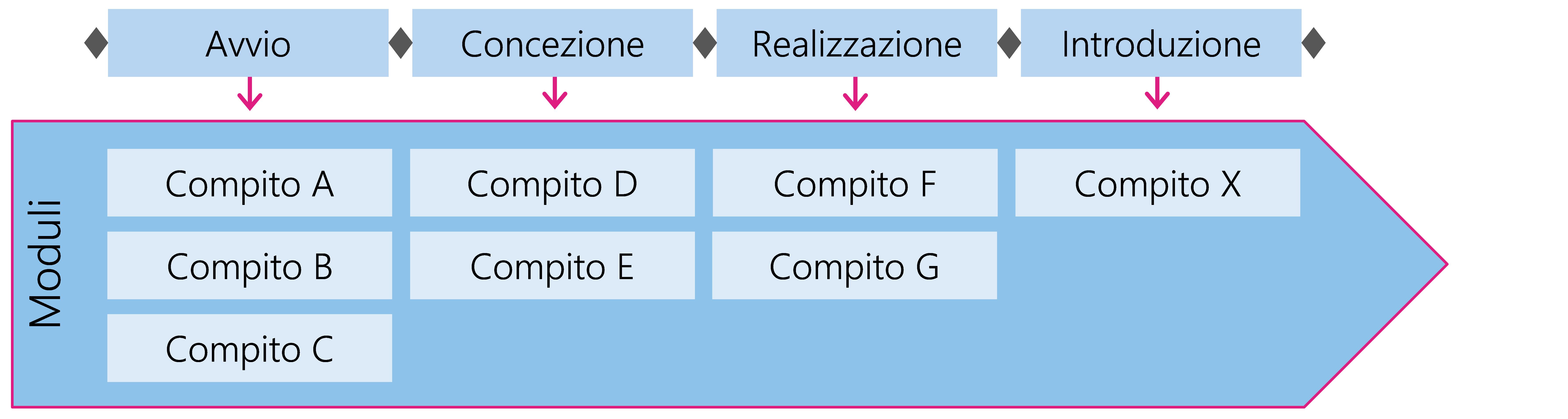 Figura 5: I compiti sono raggruppati in moduli e attribuiti alle fasi