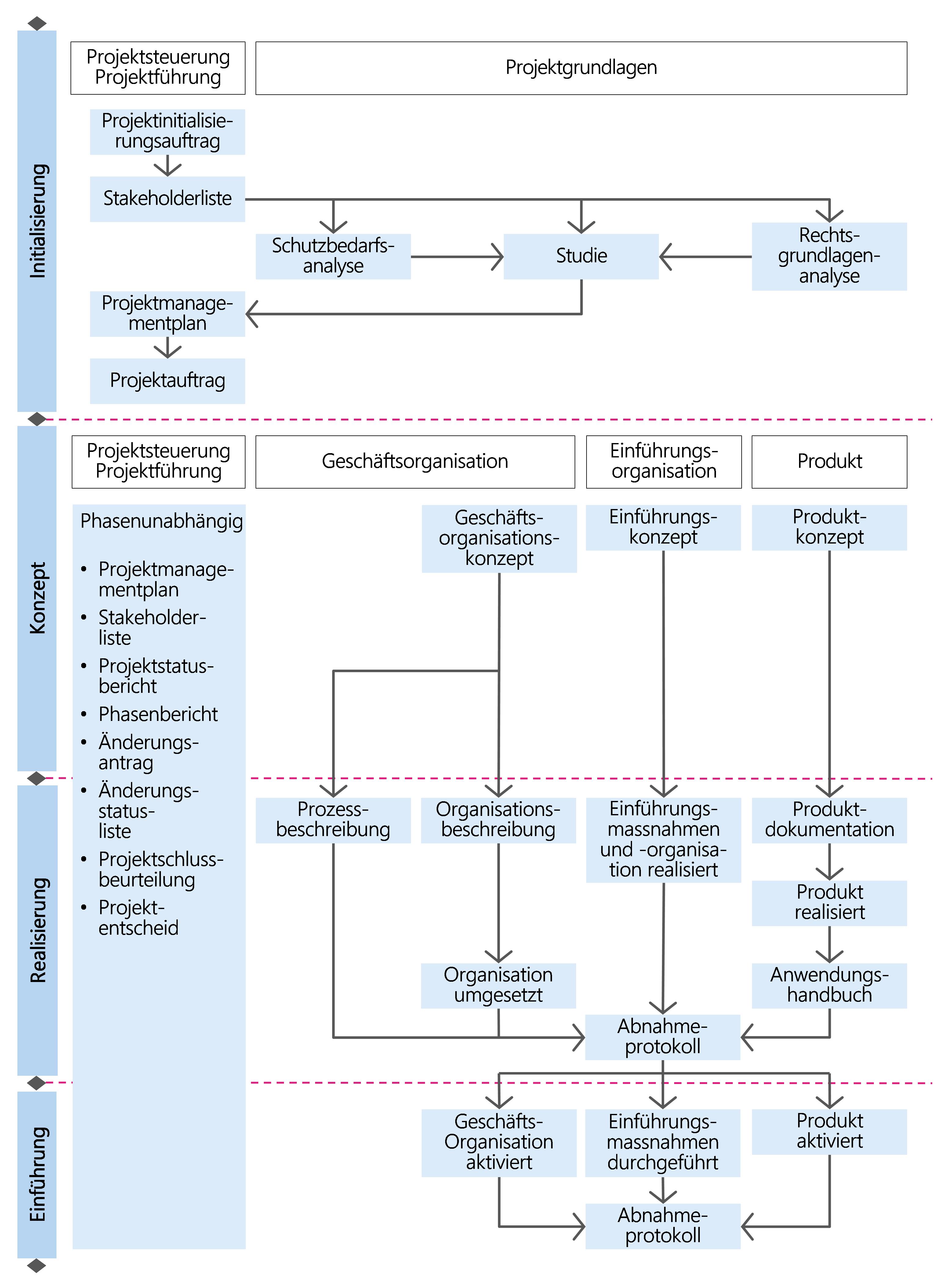 Abbildung 12: Ergebnisse der Module des Szenarios Dienstleistung/Produkt