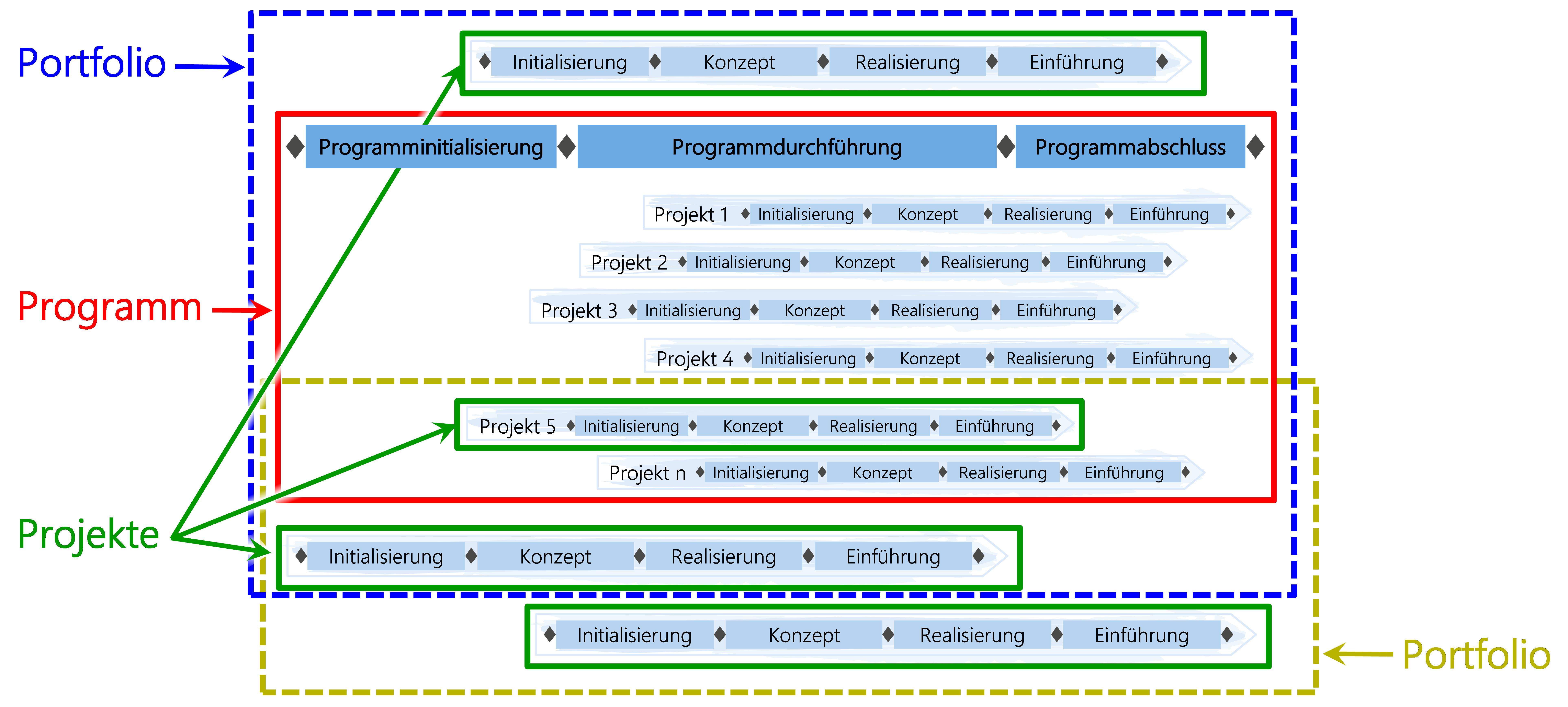 Abbildung10: Programme in mehreren Portfolios