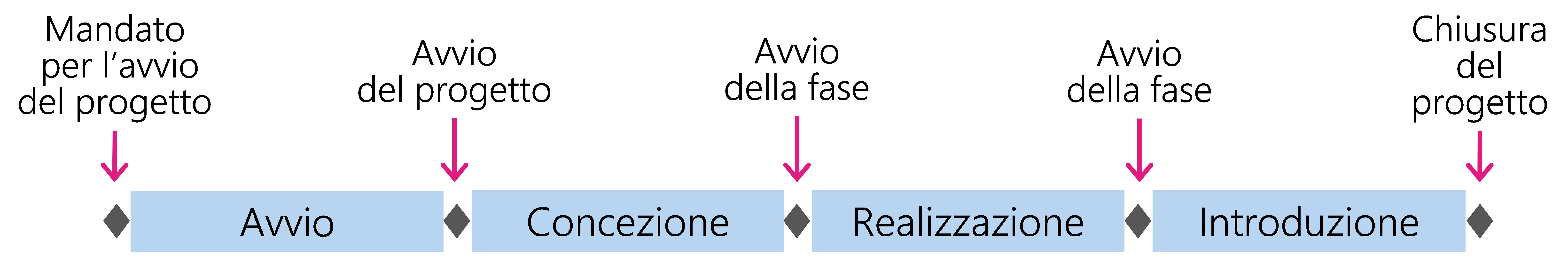 Figura 16: Le quattro fasi del modello per fasi HERMES