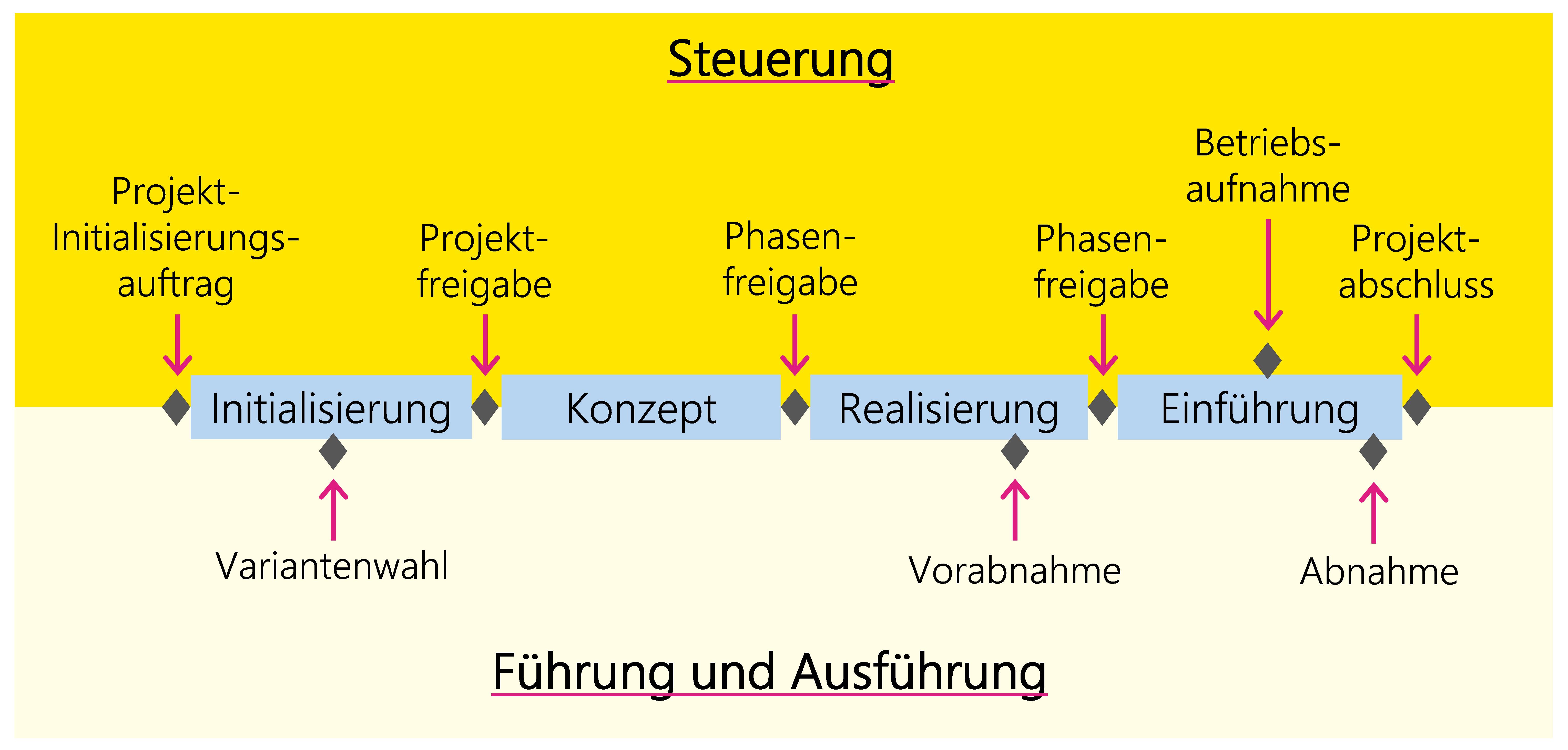 Abbildung 10: Phasen und Meilensteine des Szenarios Dienstleistung/Produkt